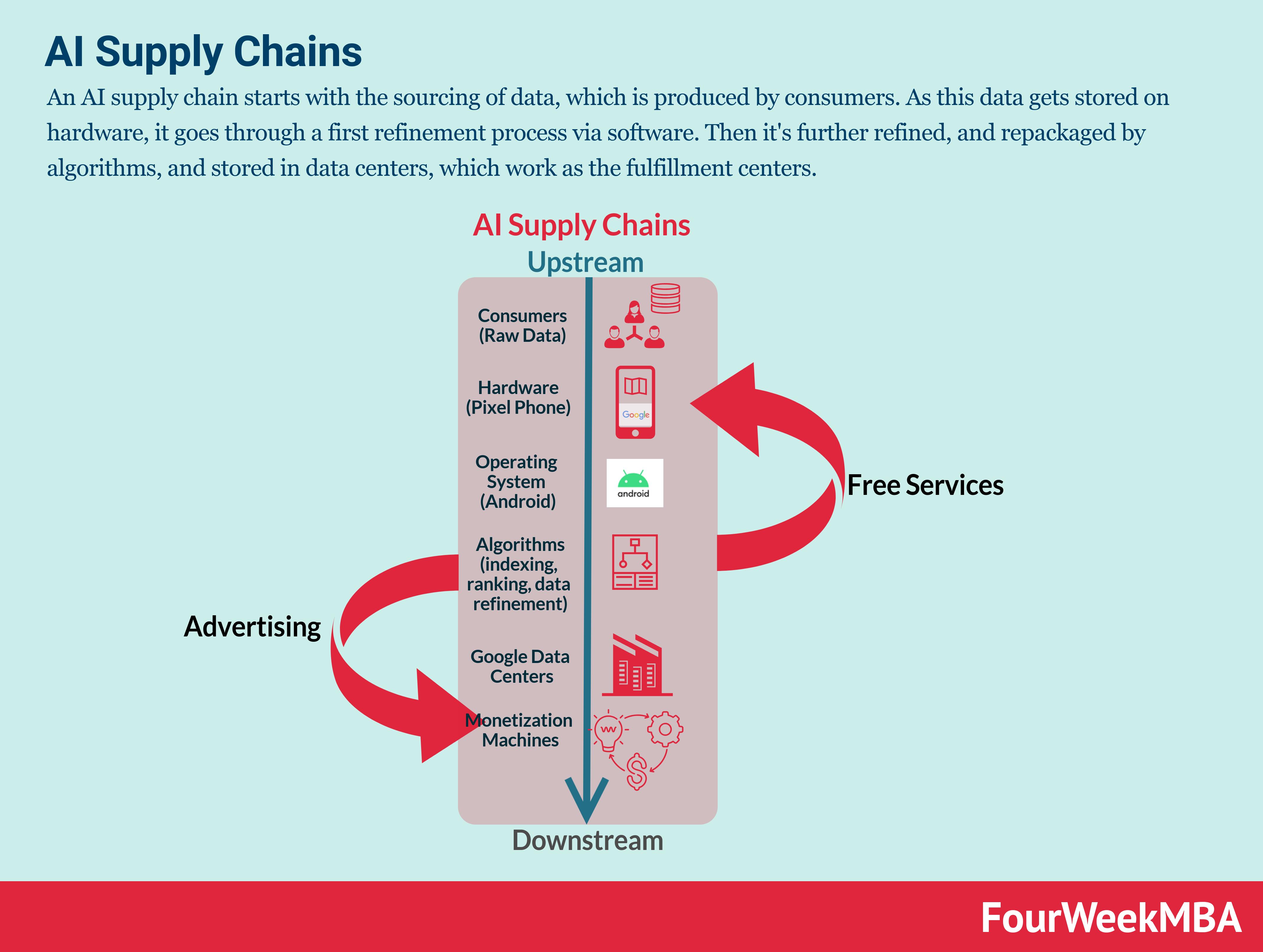 ai-supply-chains