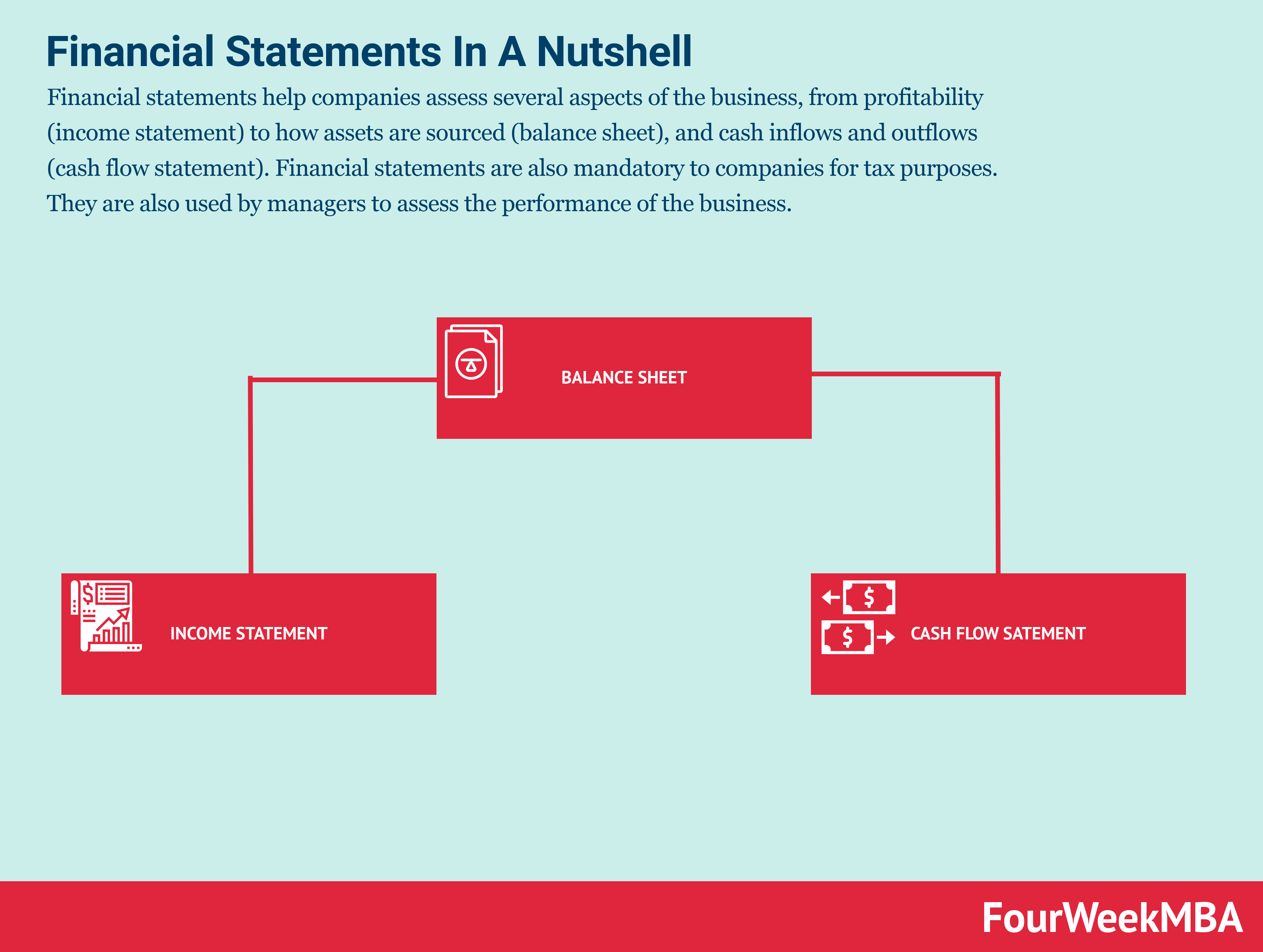 What Is A Financial Statement? Financial Statements In A Nutshell