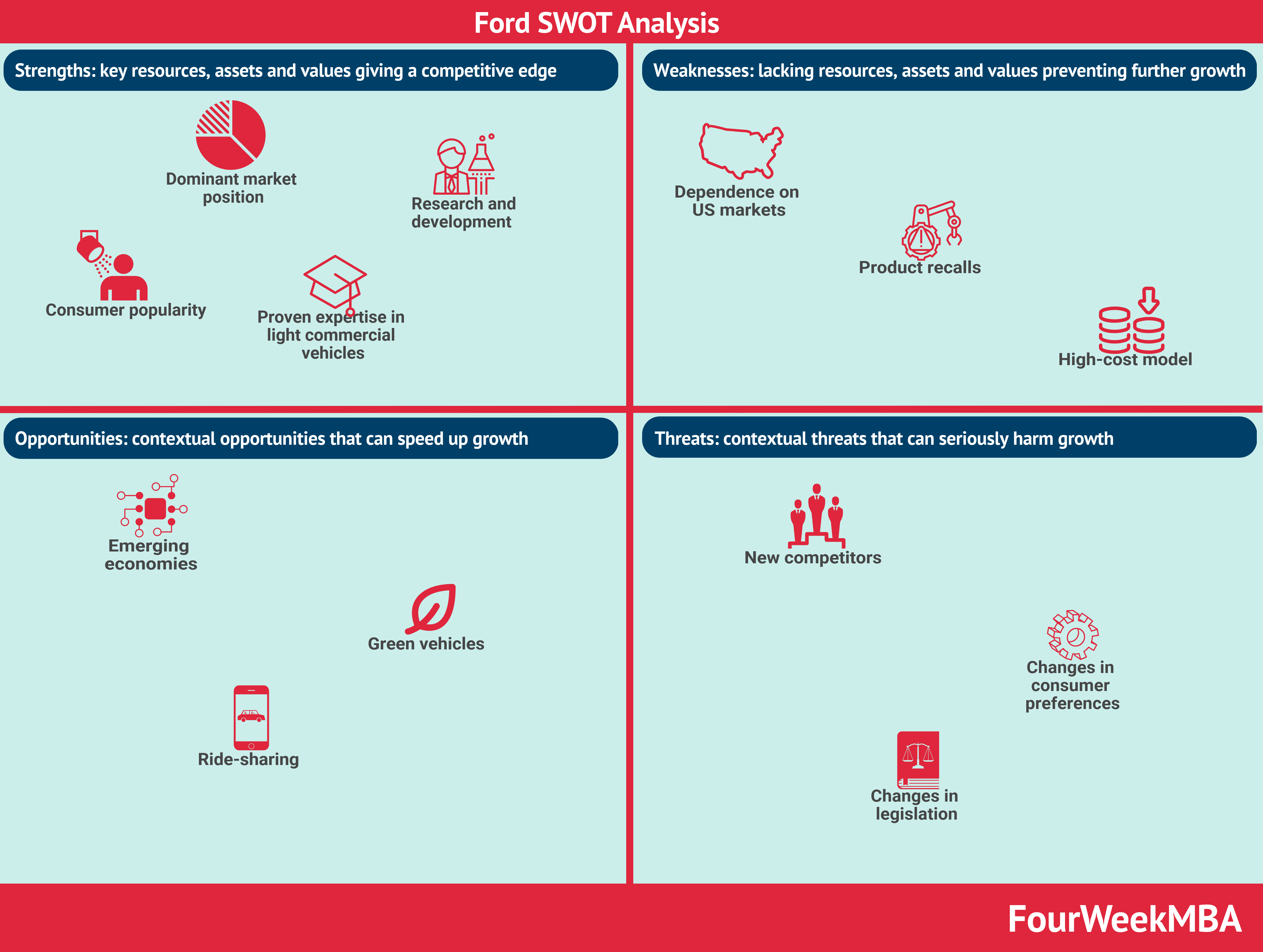 ford-swot-analysis