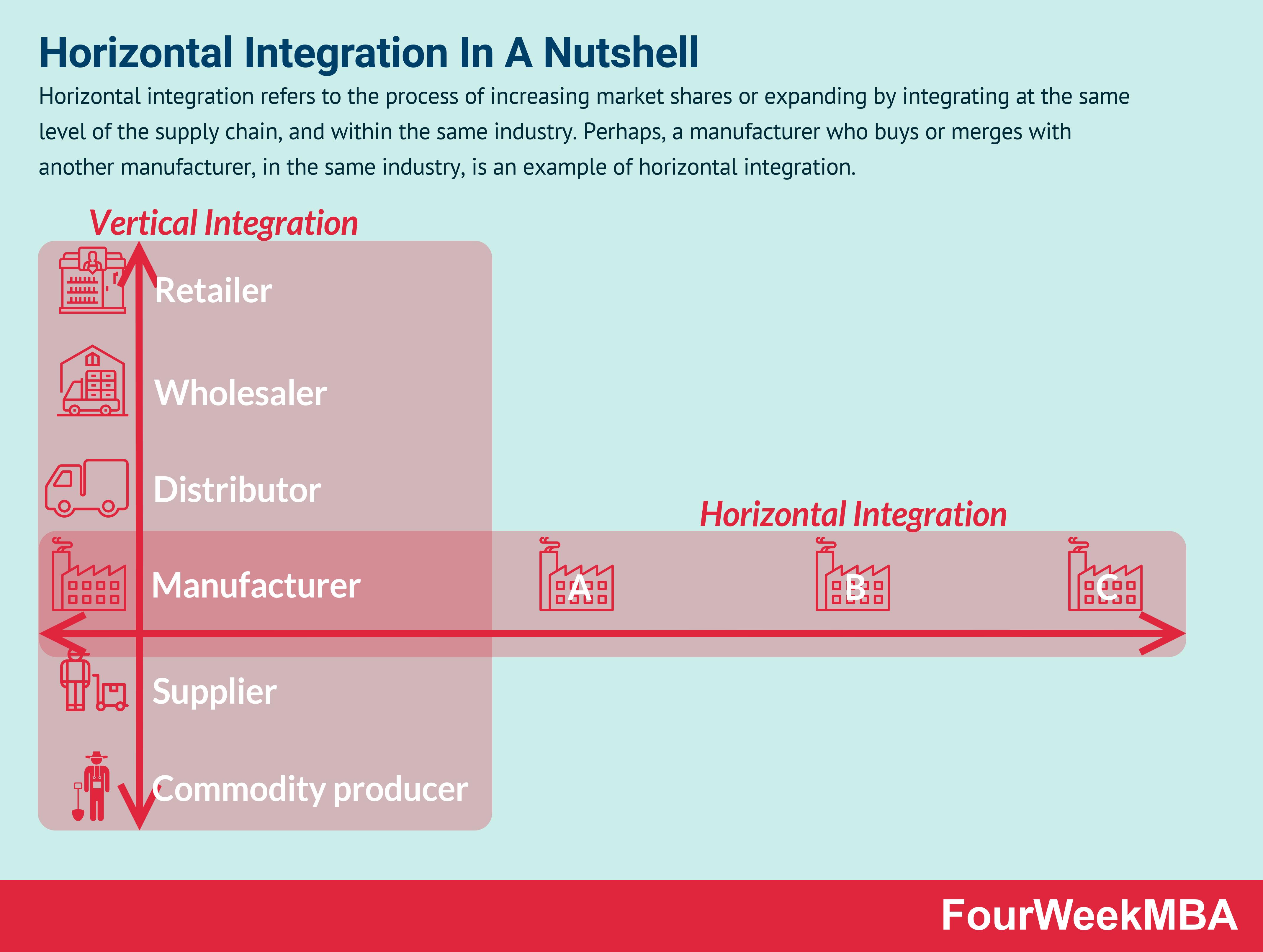 horizontal-integration