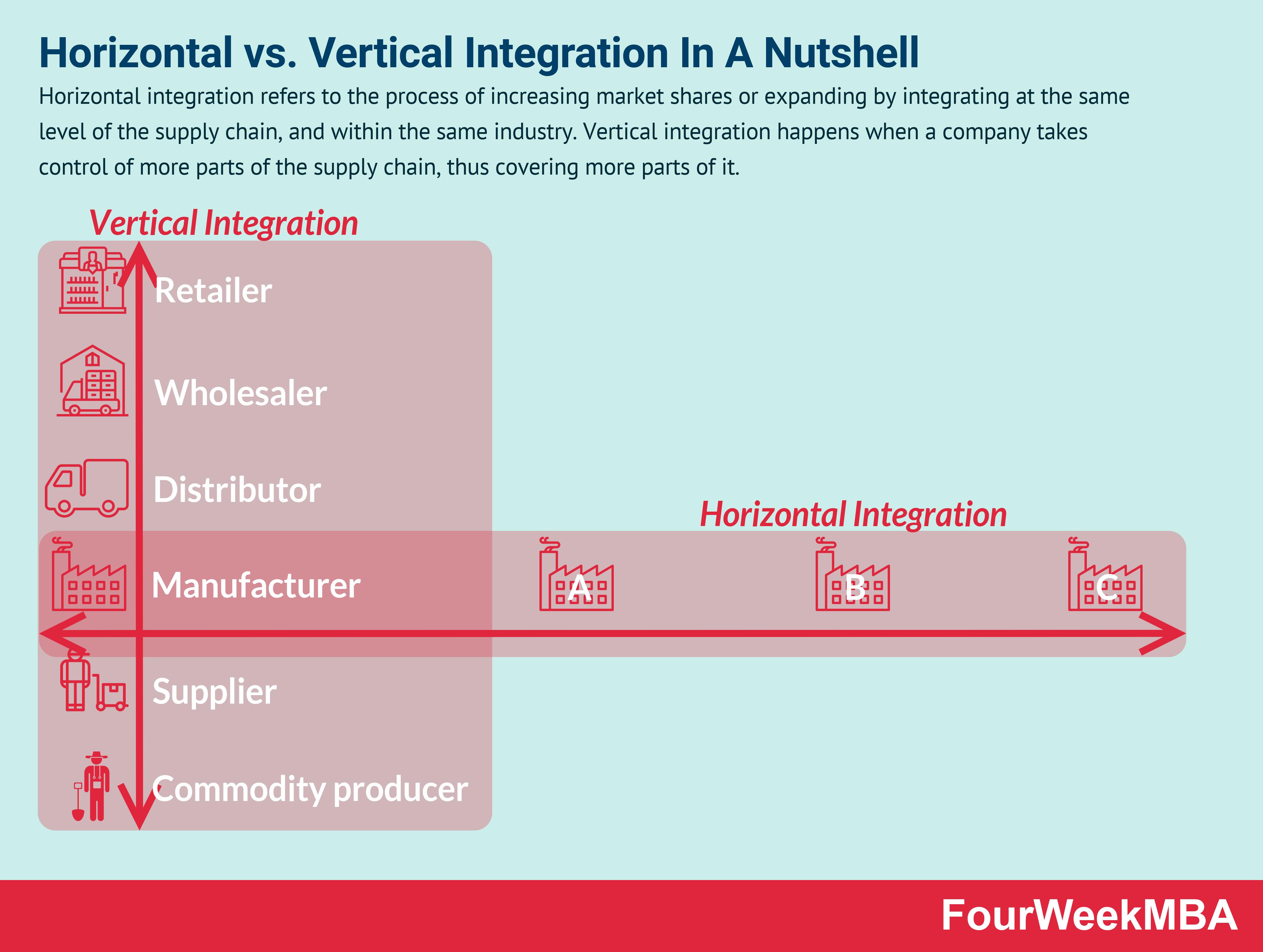 horizontal-vs-vertical-integration