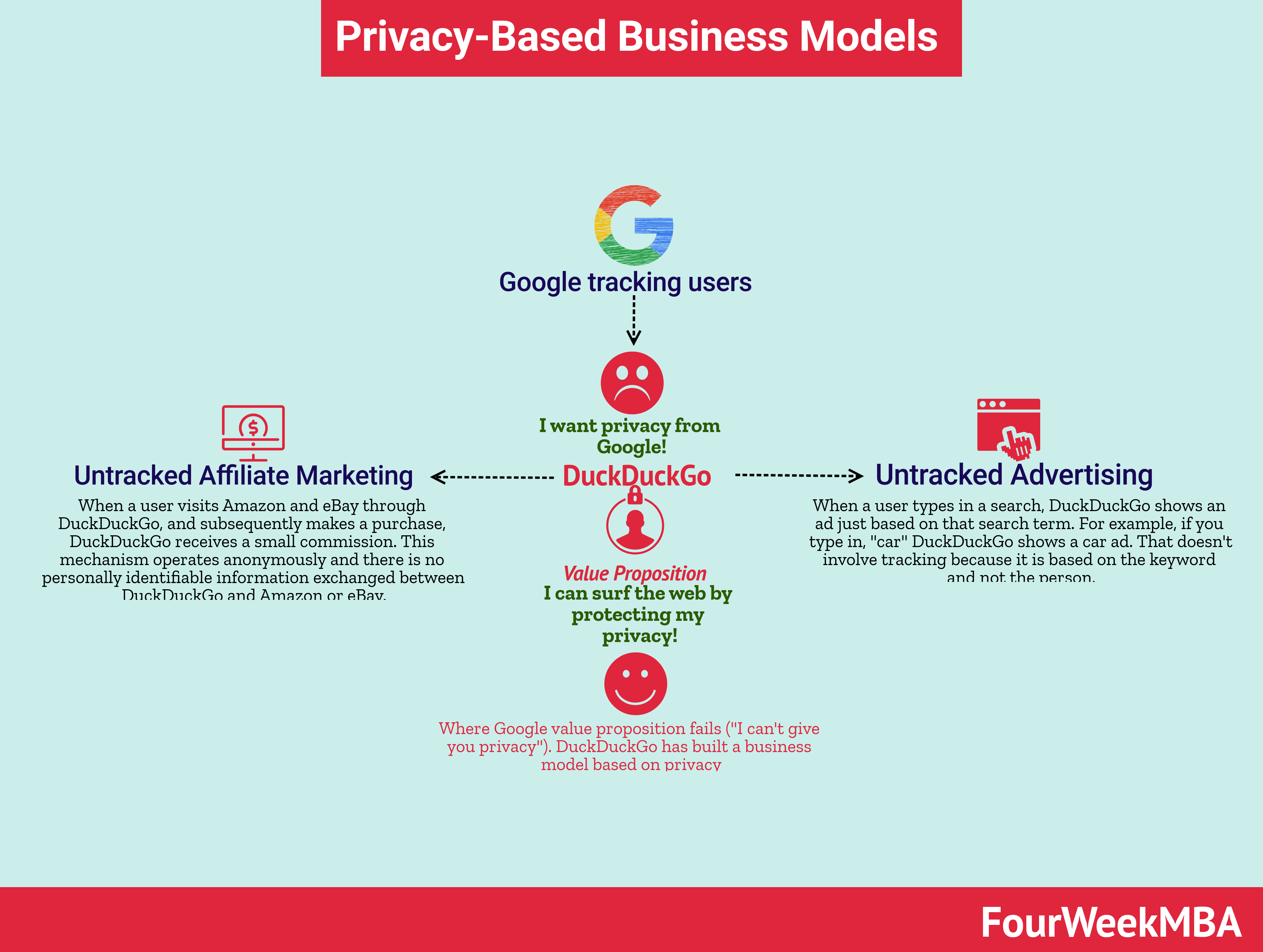 The Rise Of Privacy As A Business Model As Weak Link To Dominating Tech Giants Fourweekmba