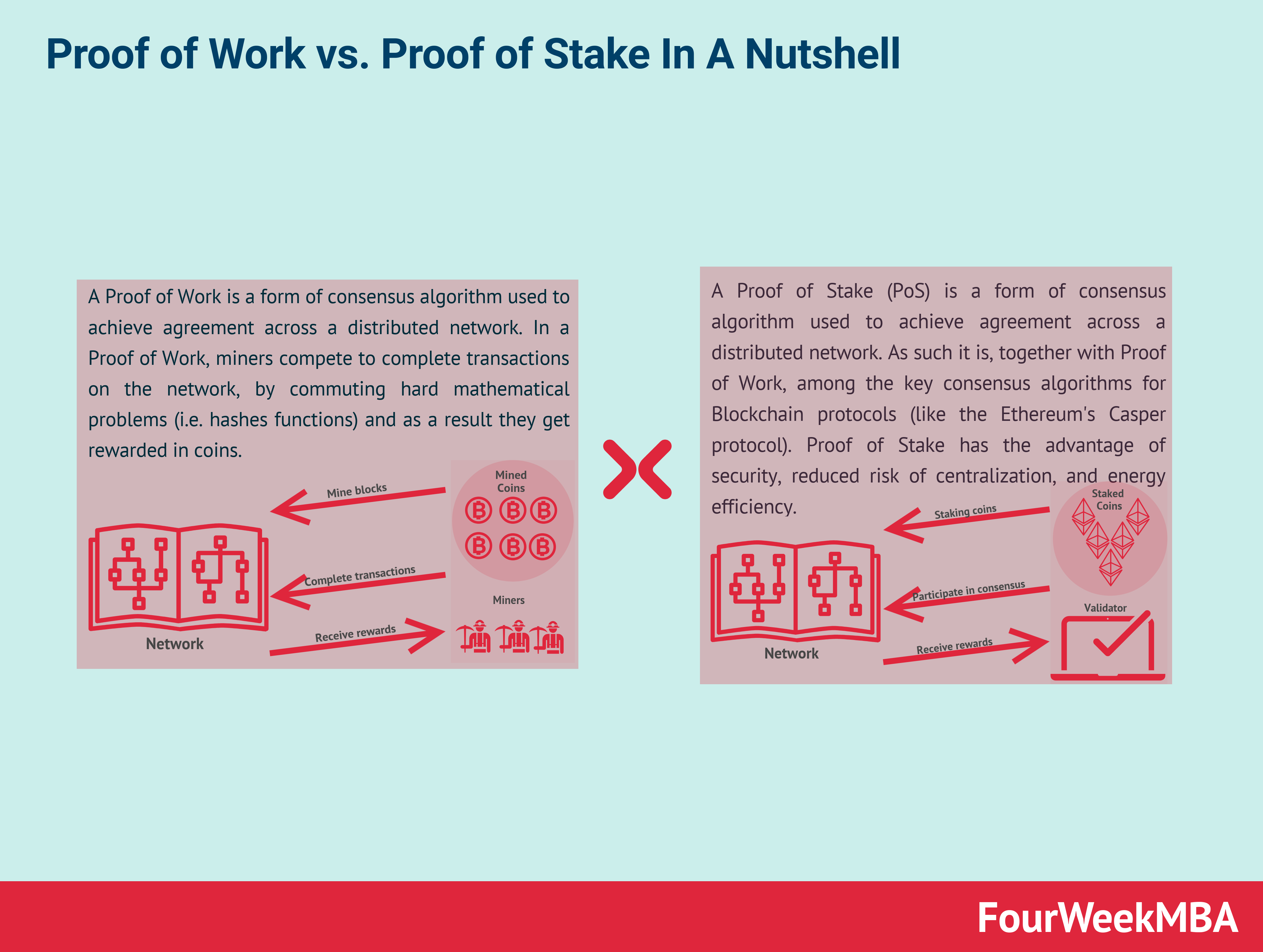 proof-of-work-vs-proof-of-stake