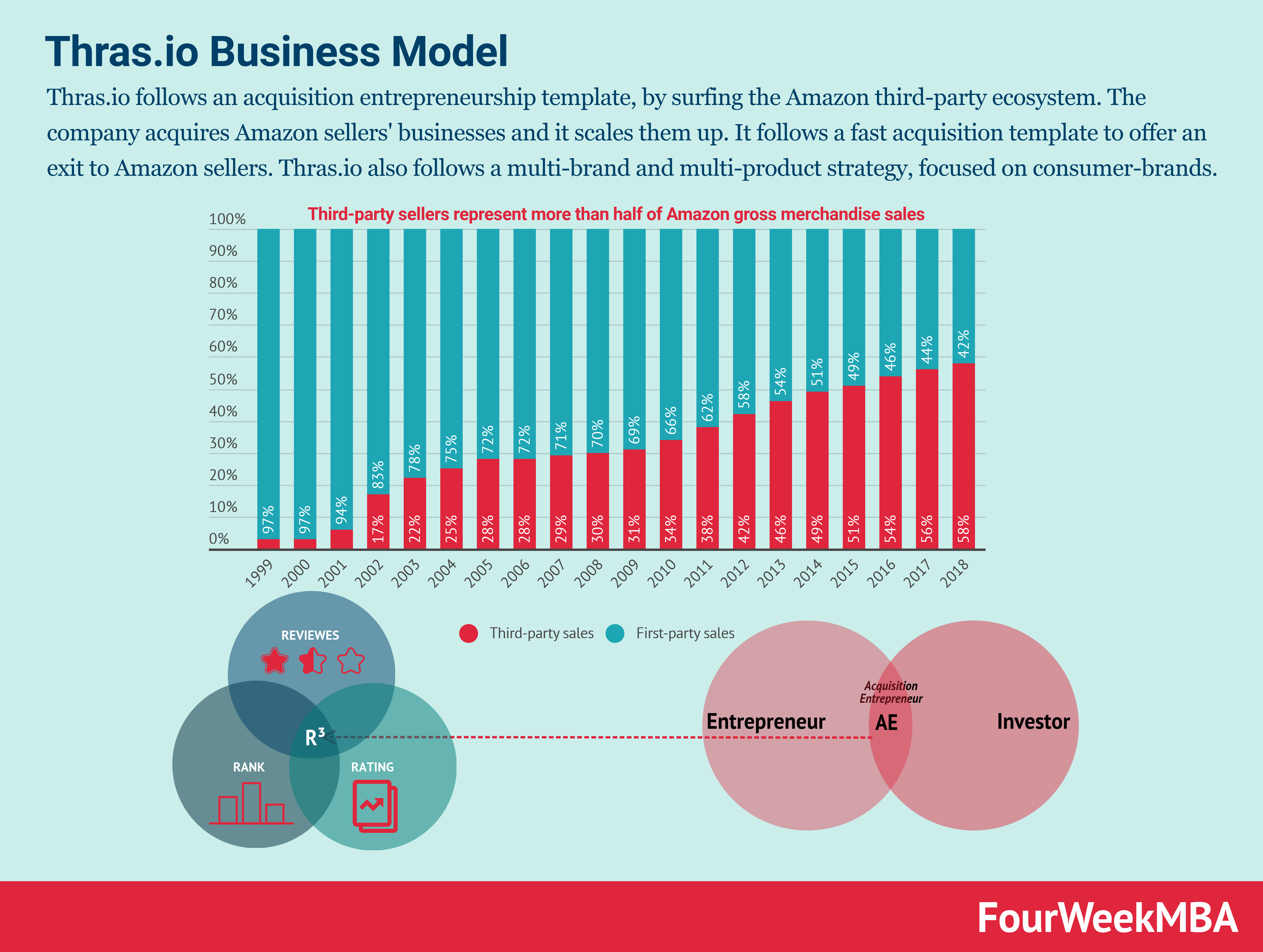 thrasio-business-model
