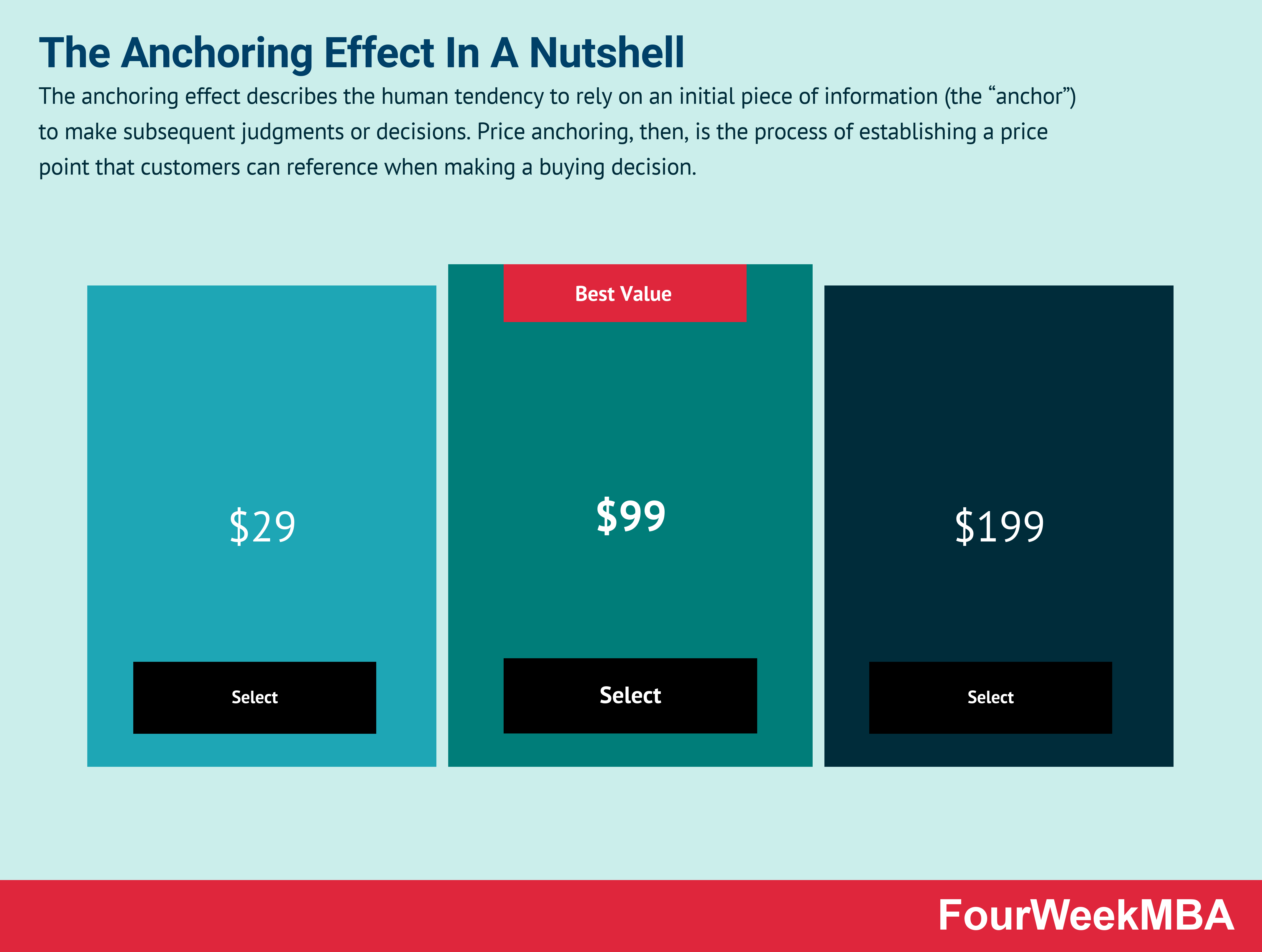 anchoring-effect
