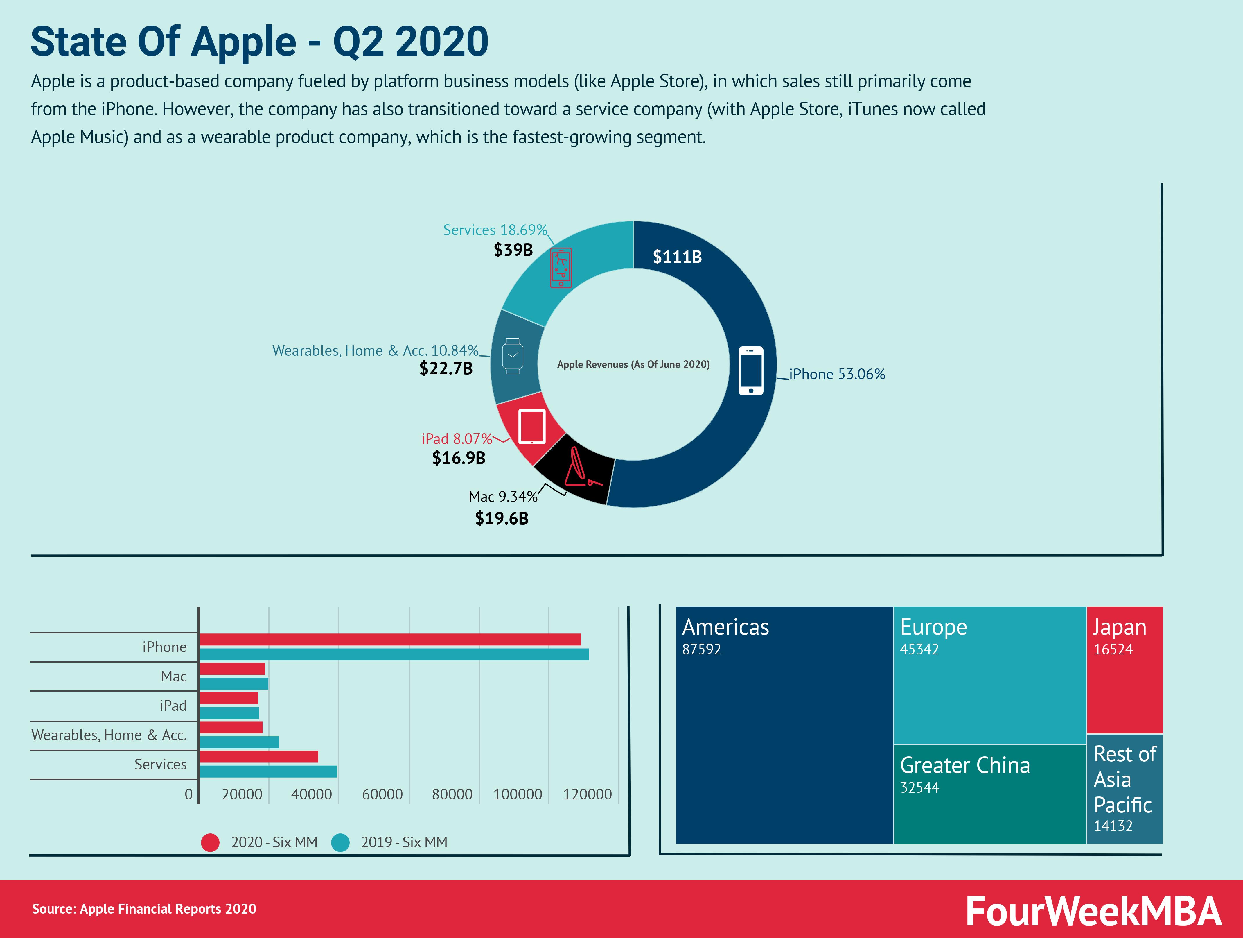 apple-q2-2020