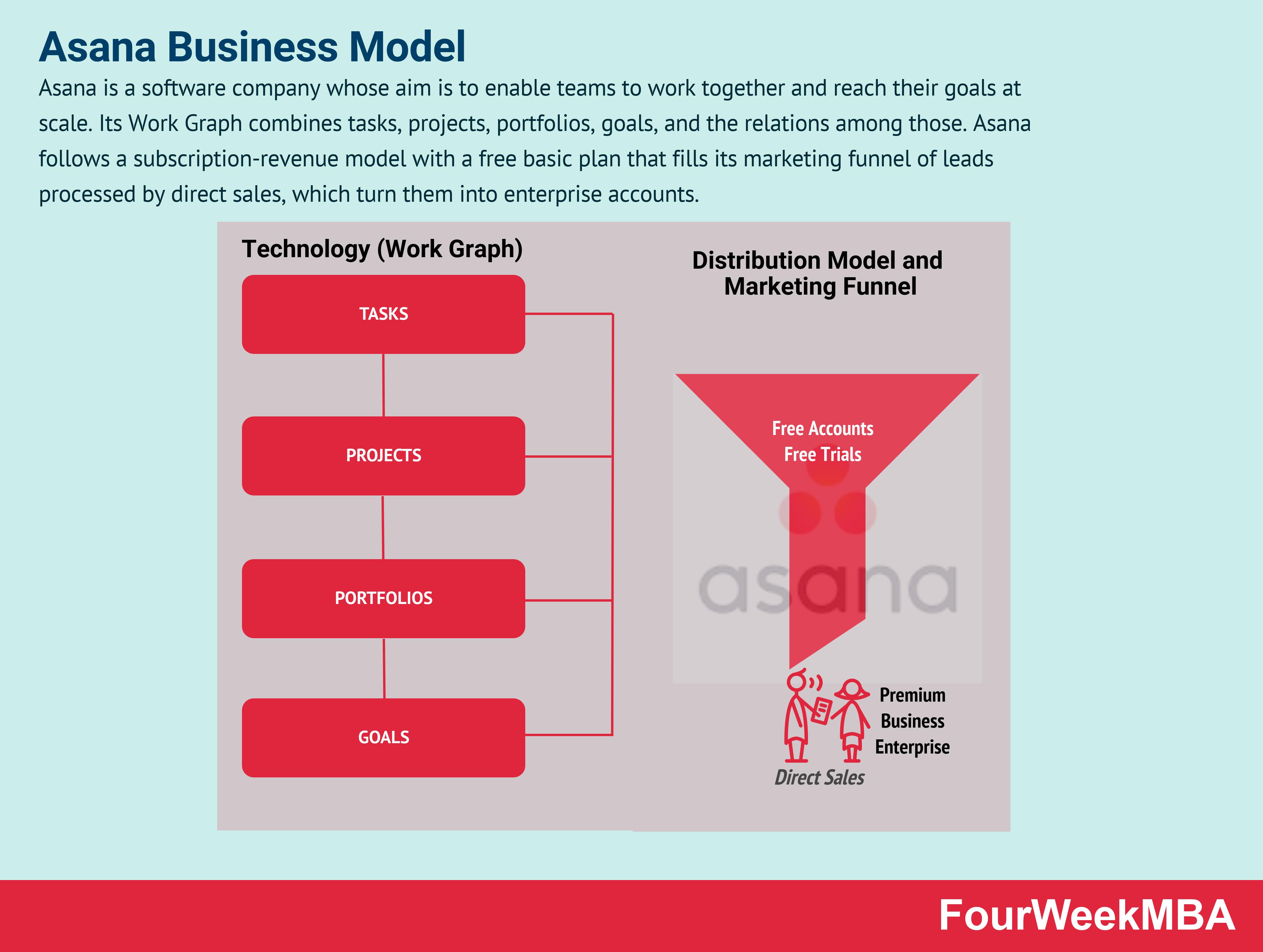 asana-business-model