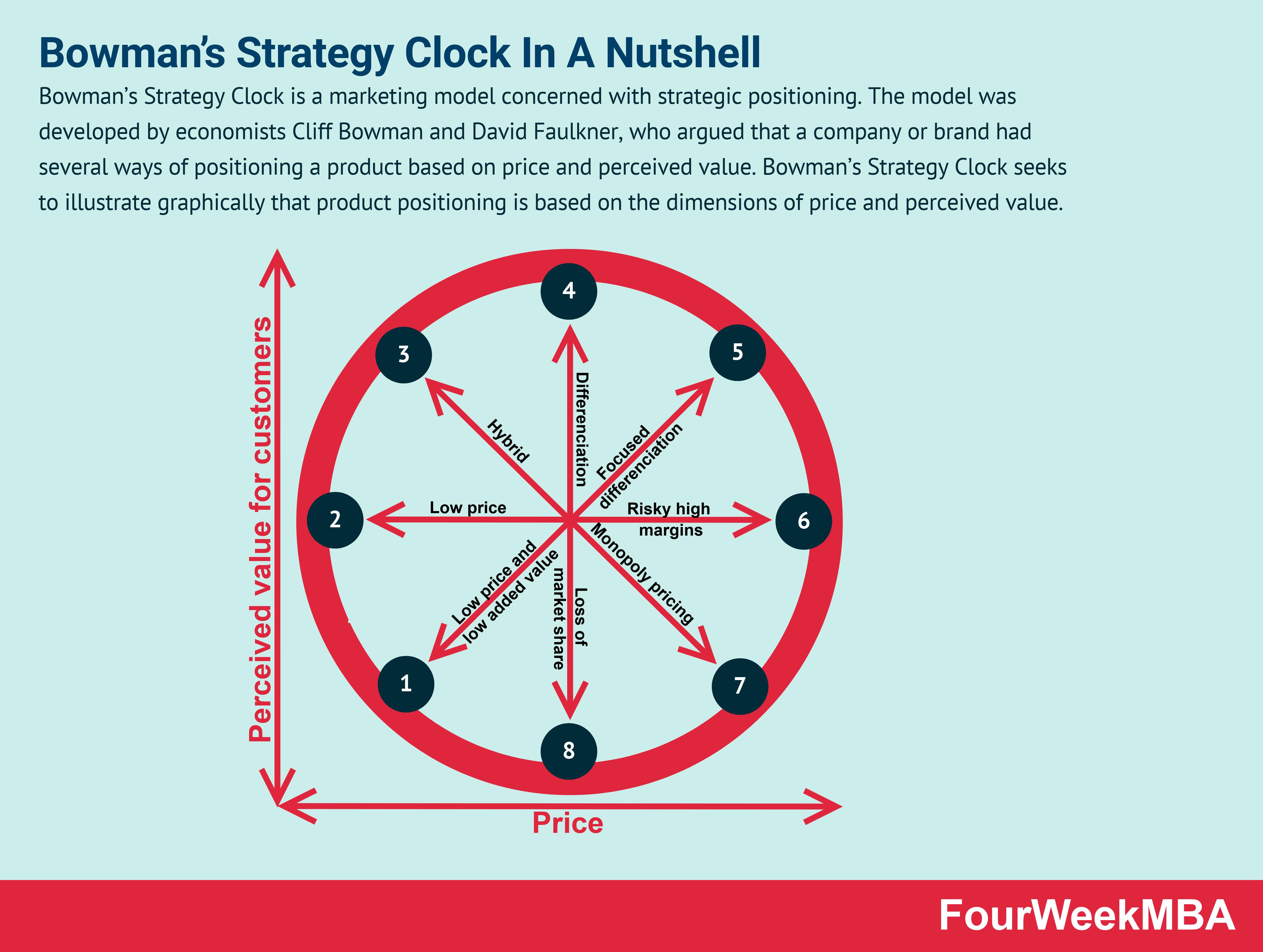 bowmans-strategy-clock