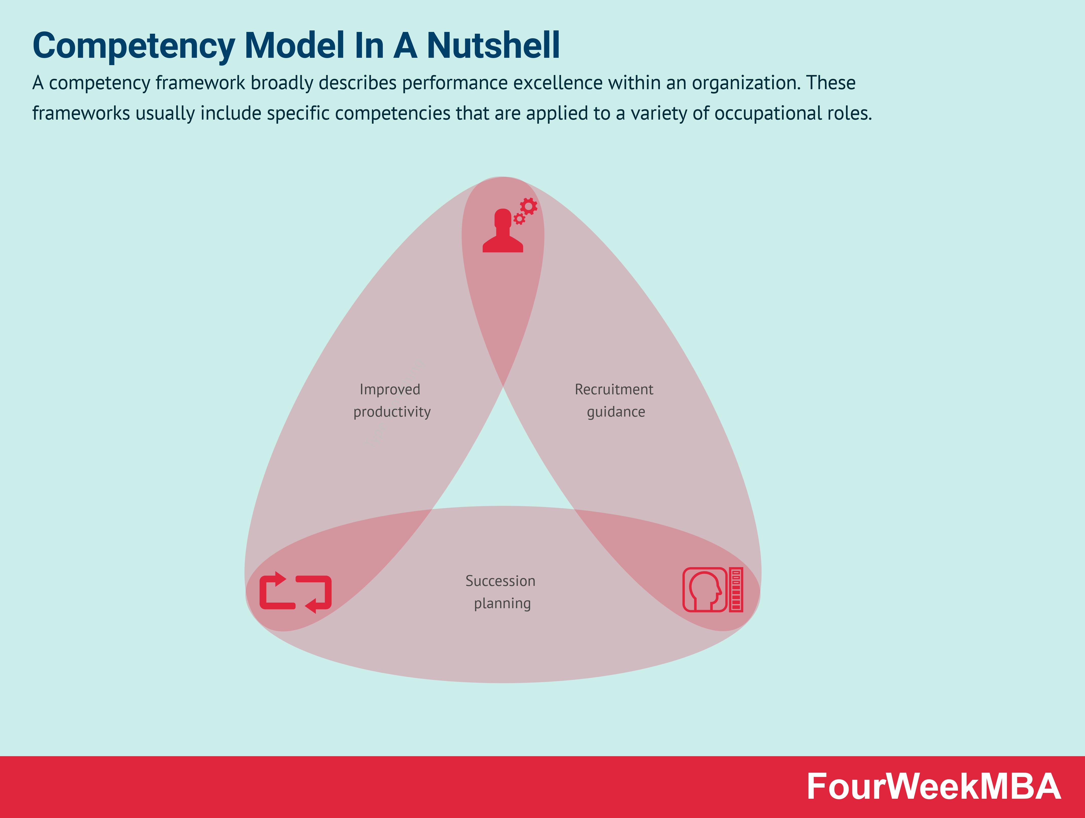 competency-model