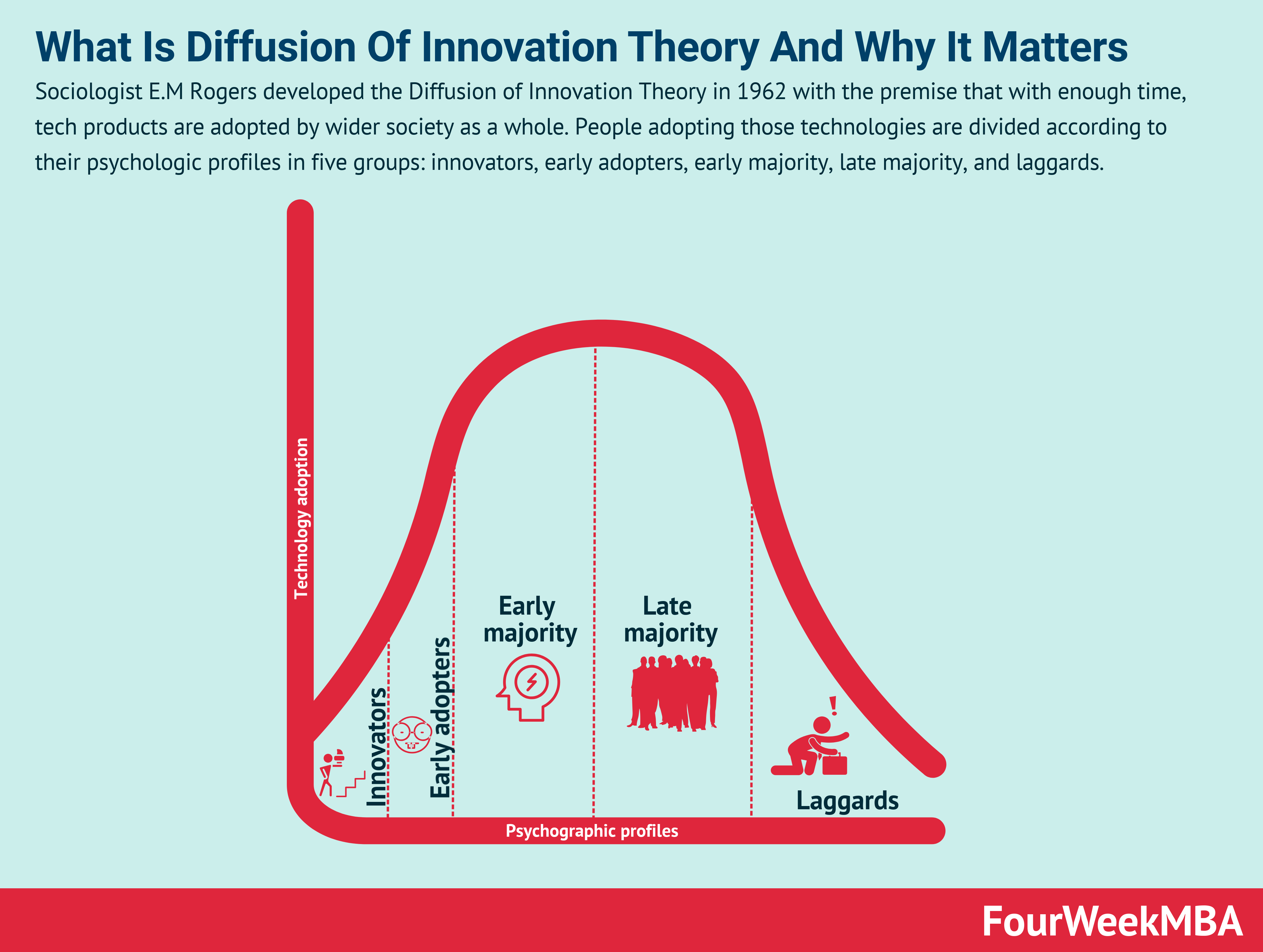 Diffusion Of Innovation Theory And Why It Matters