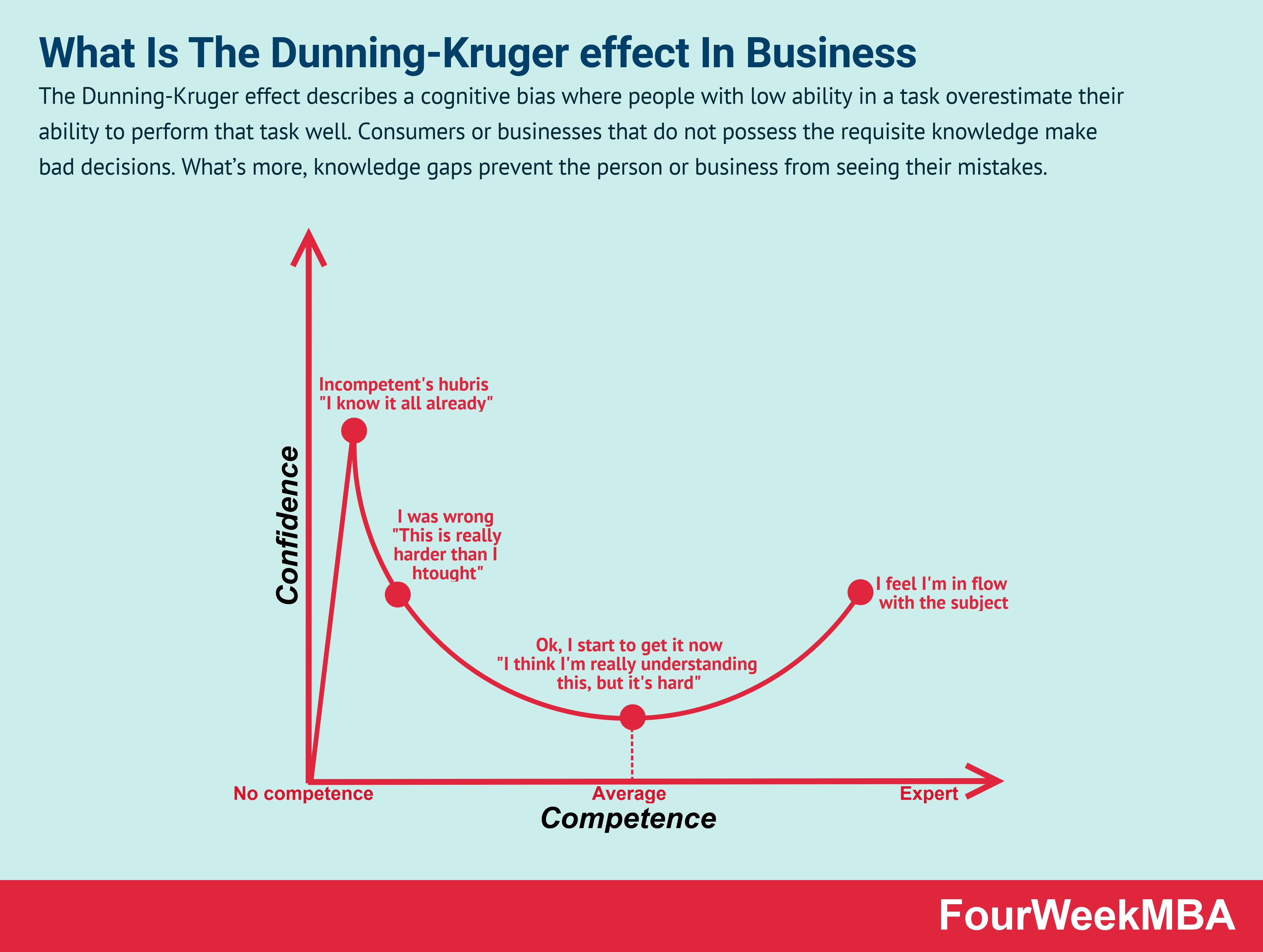 Dunning-Kruger-Effekts