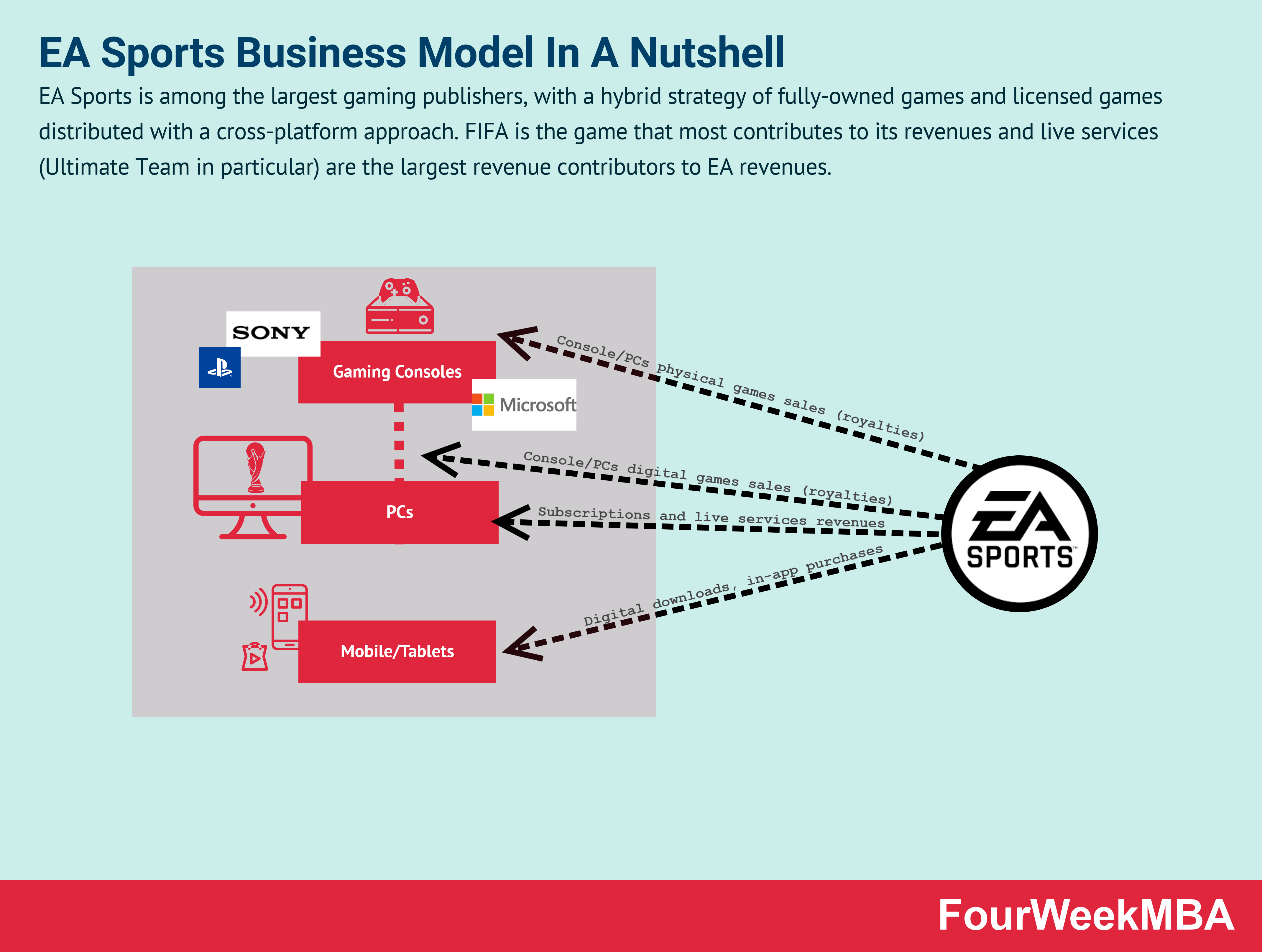 ea-sports-business-model