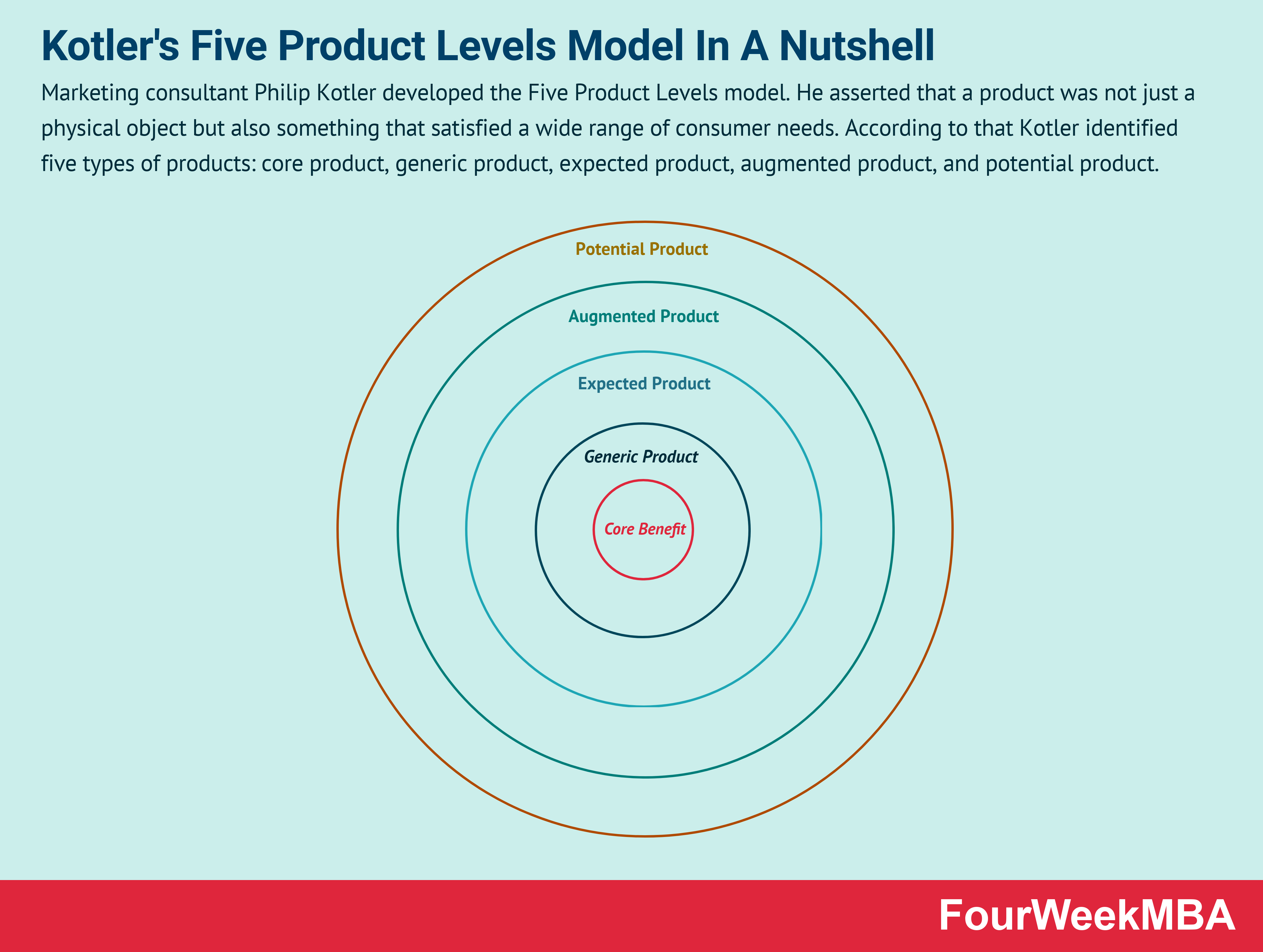 five-product-levels