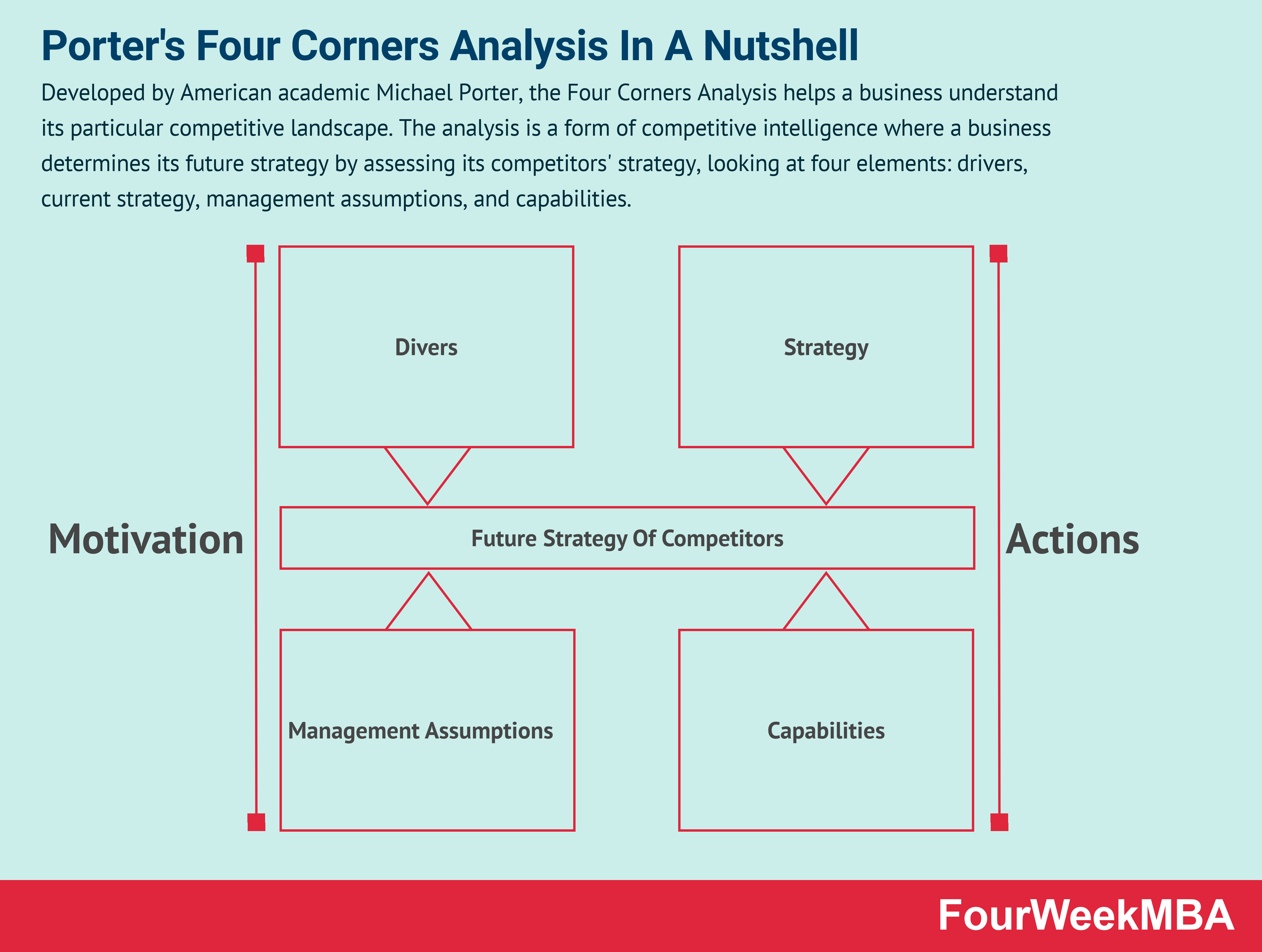 four-corners-analysis