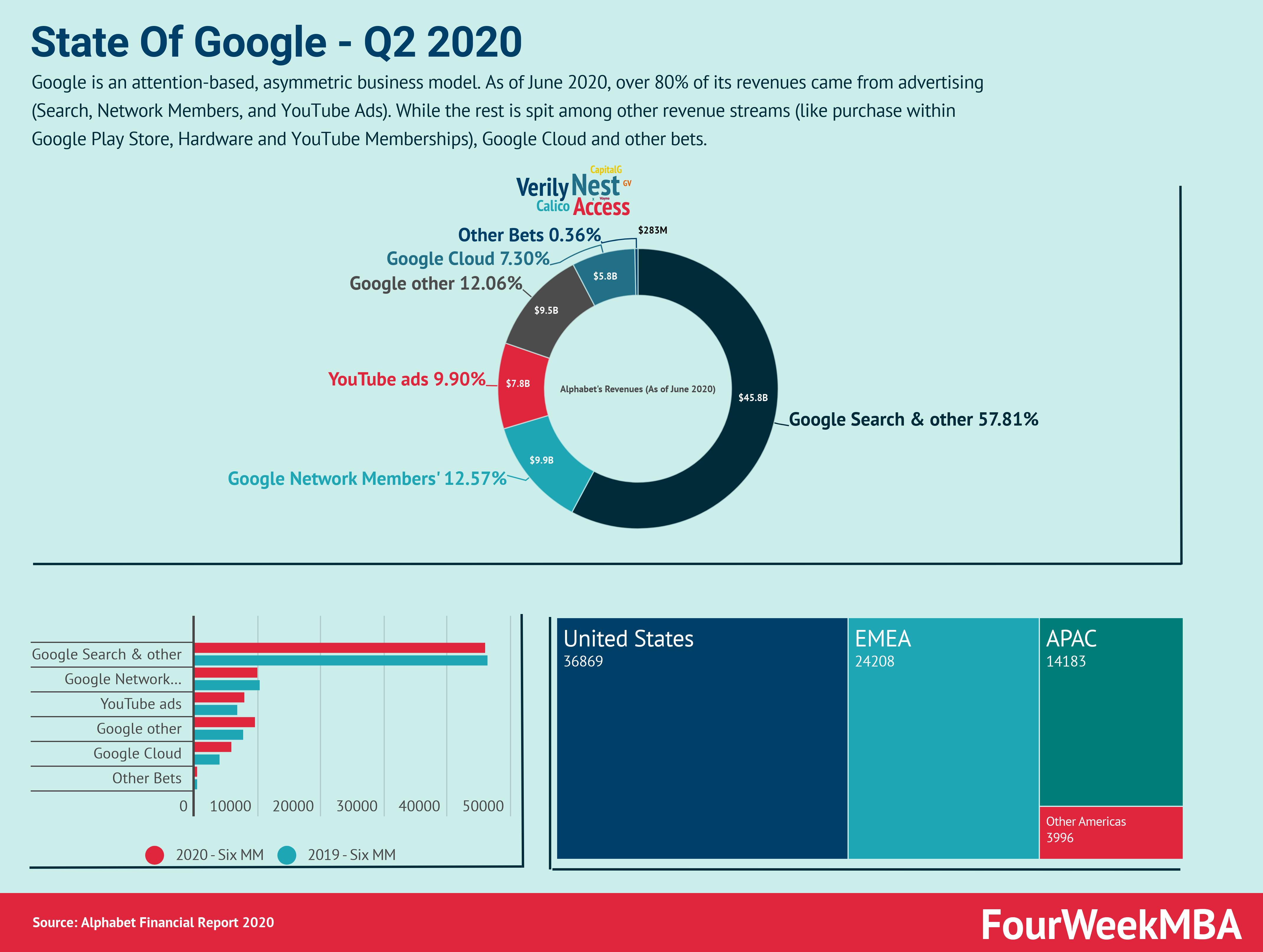 google-q2-2020