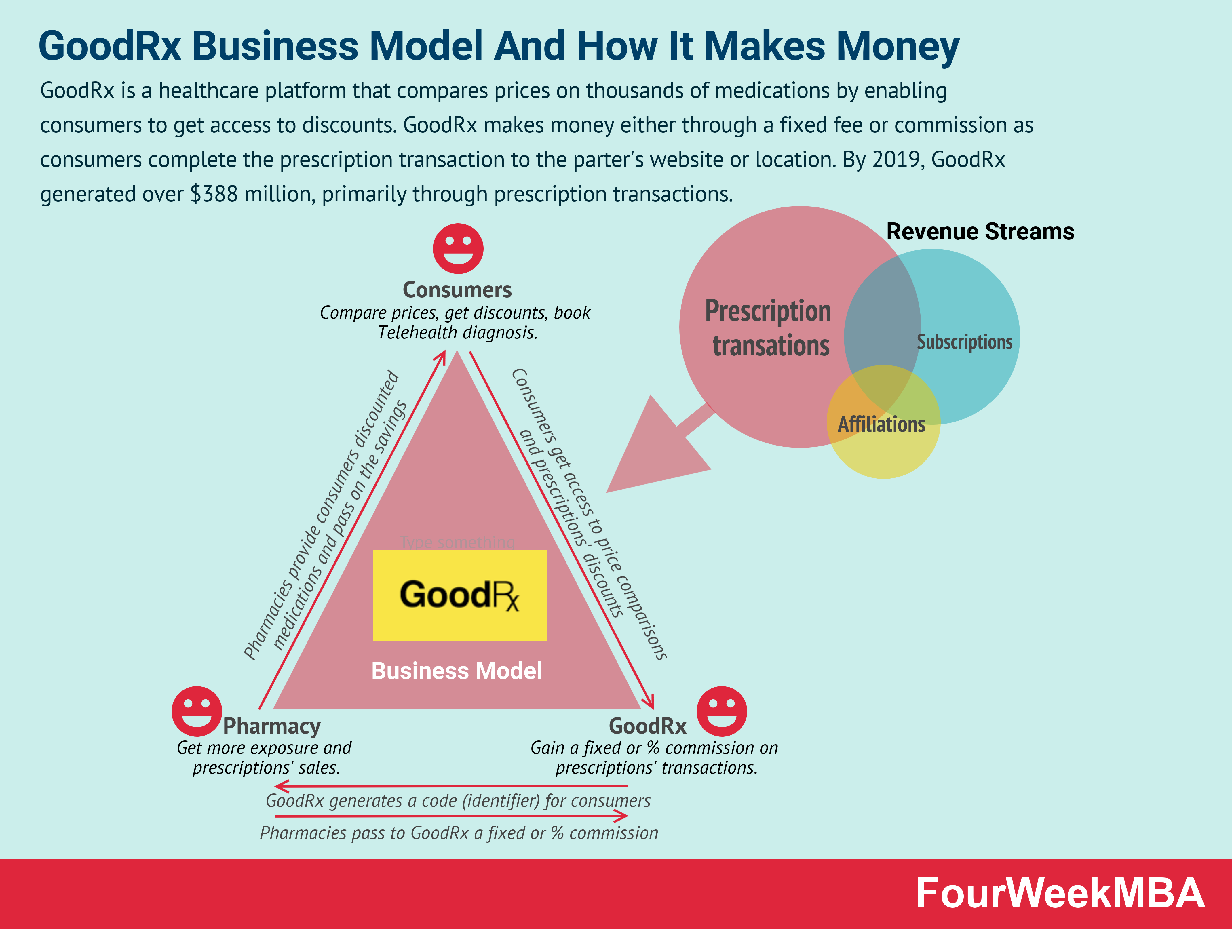 how-does-goodrx-make-money (1)