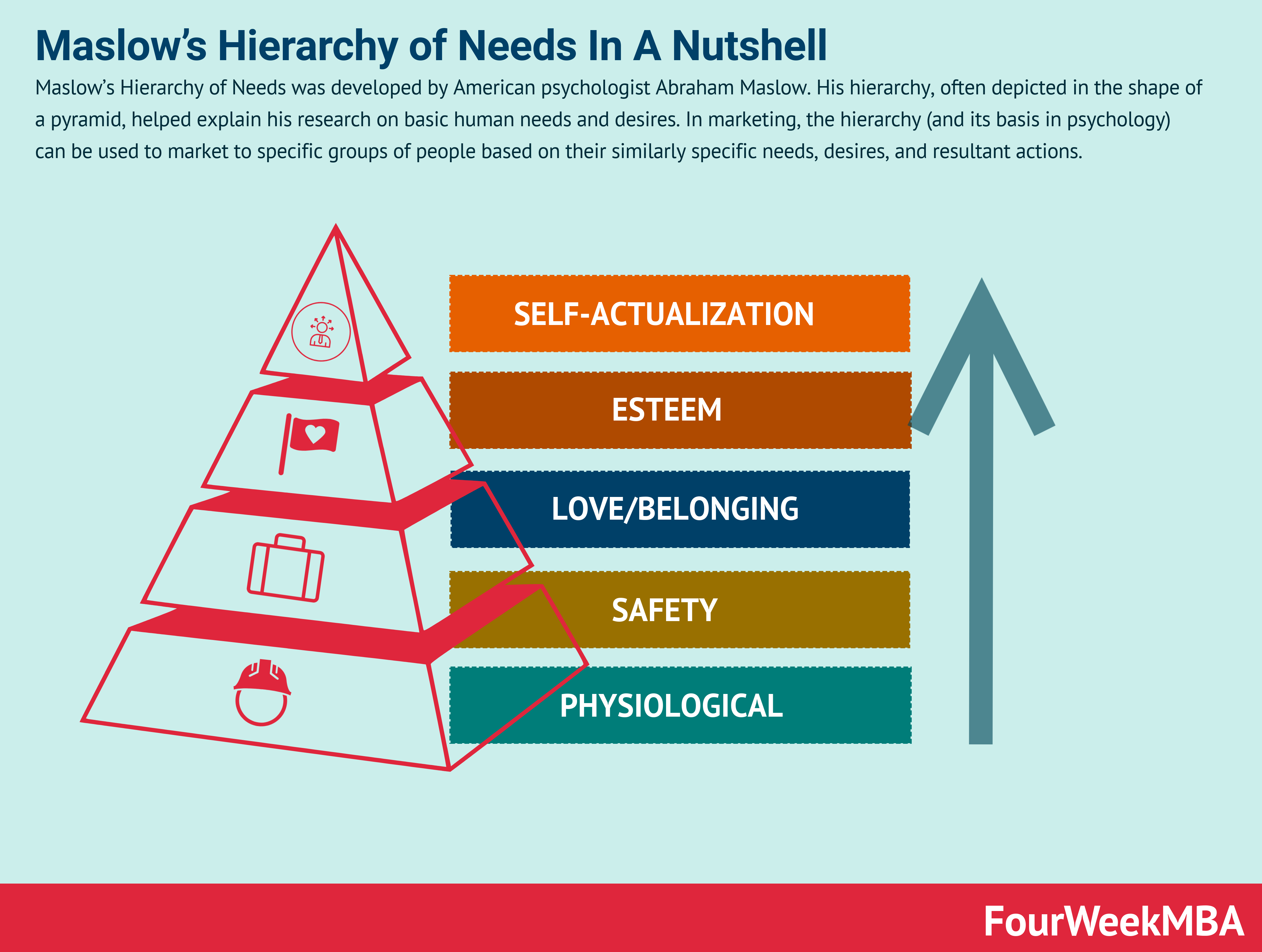 Maslow S Hierarchy Of Needs In A Nutshell Fourweekmba