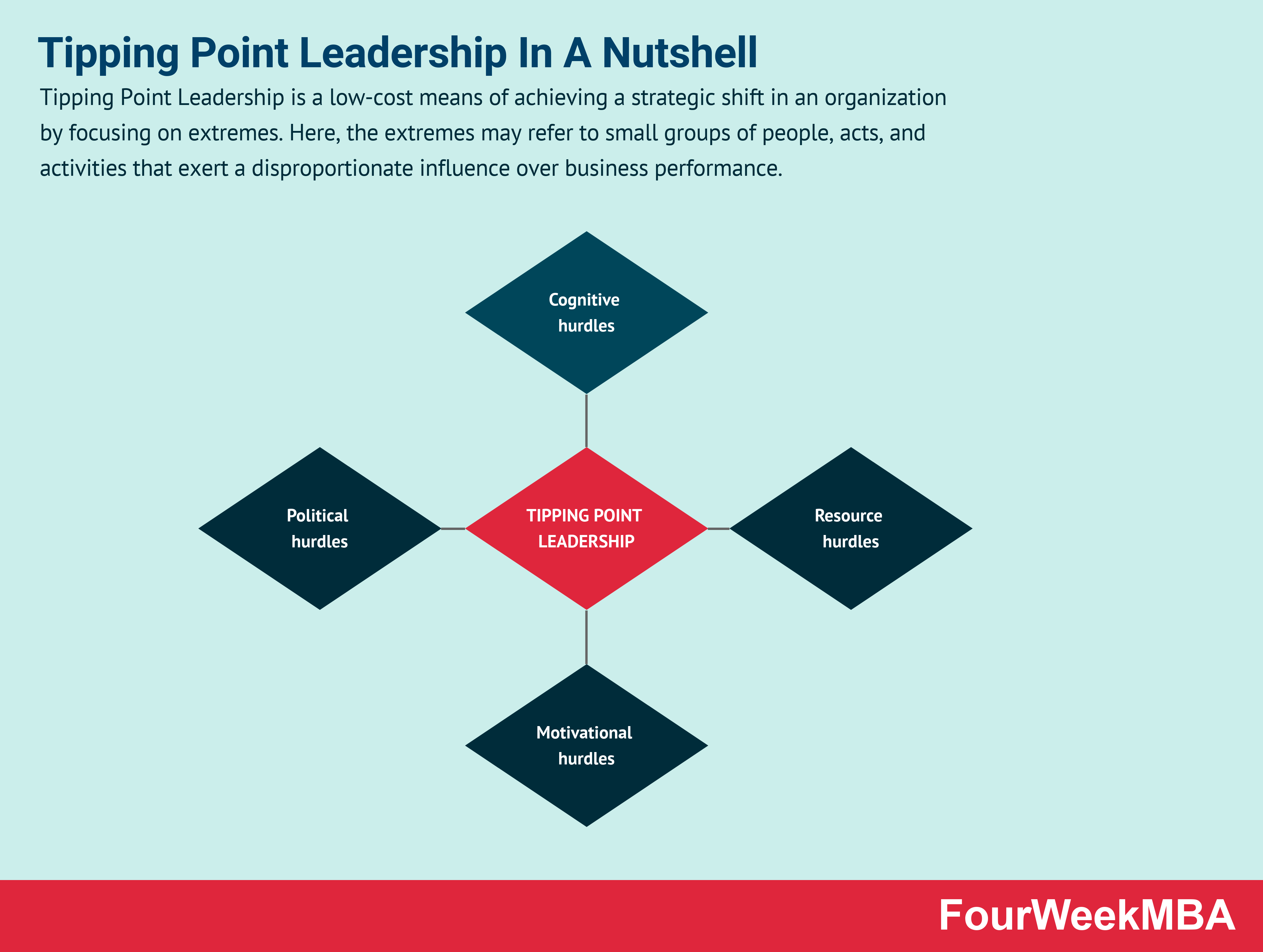 tipping-point-leadership