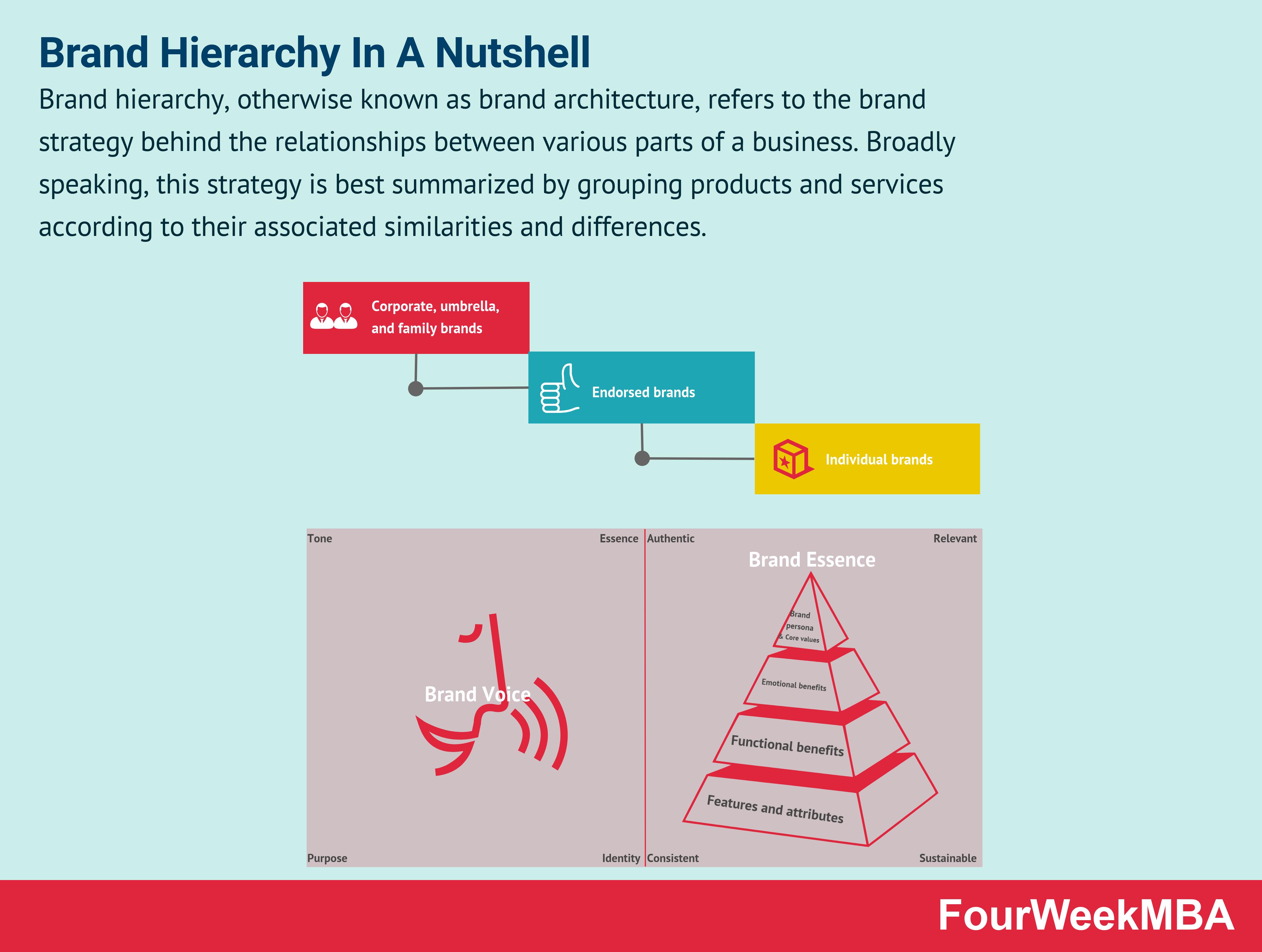 brand-hierarchy