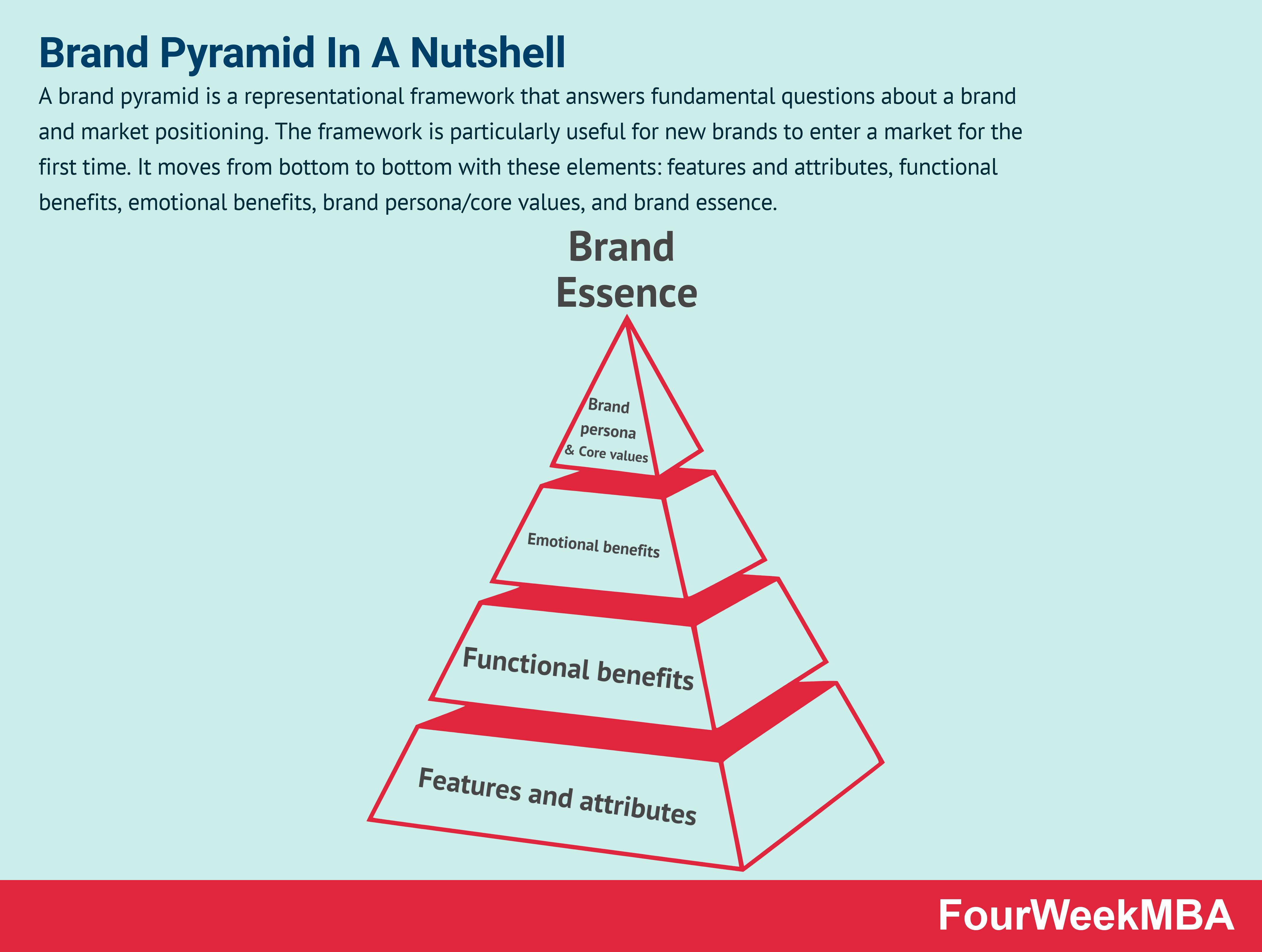 brand-pyramid