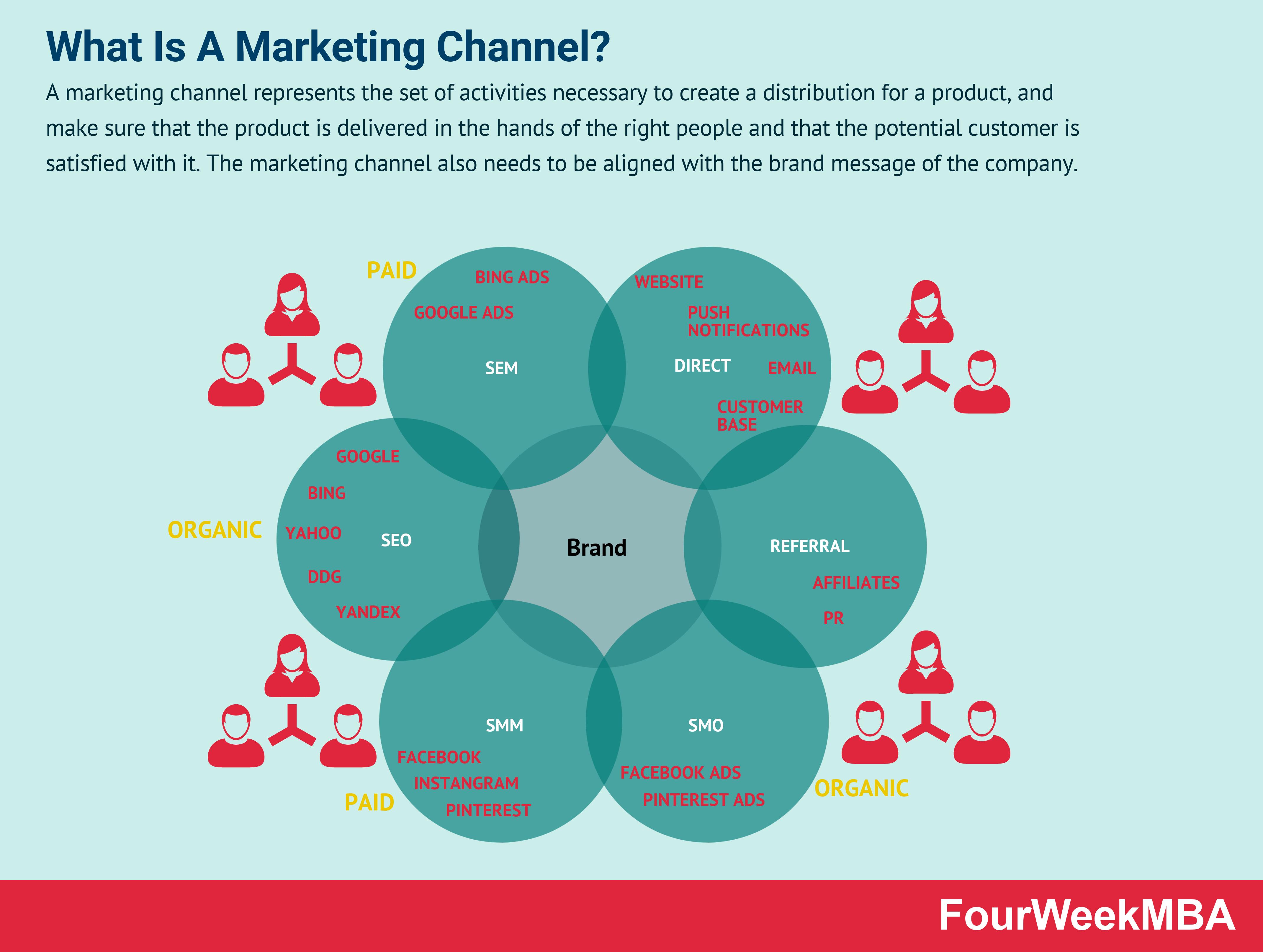 marketing-channels