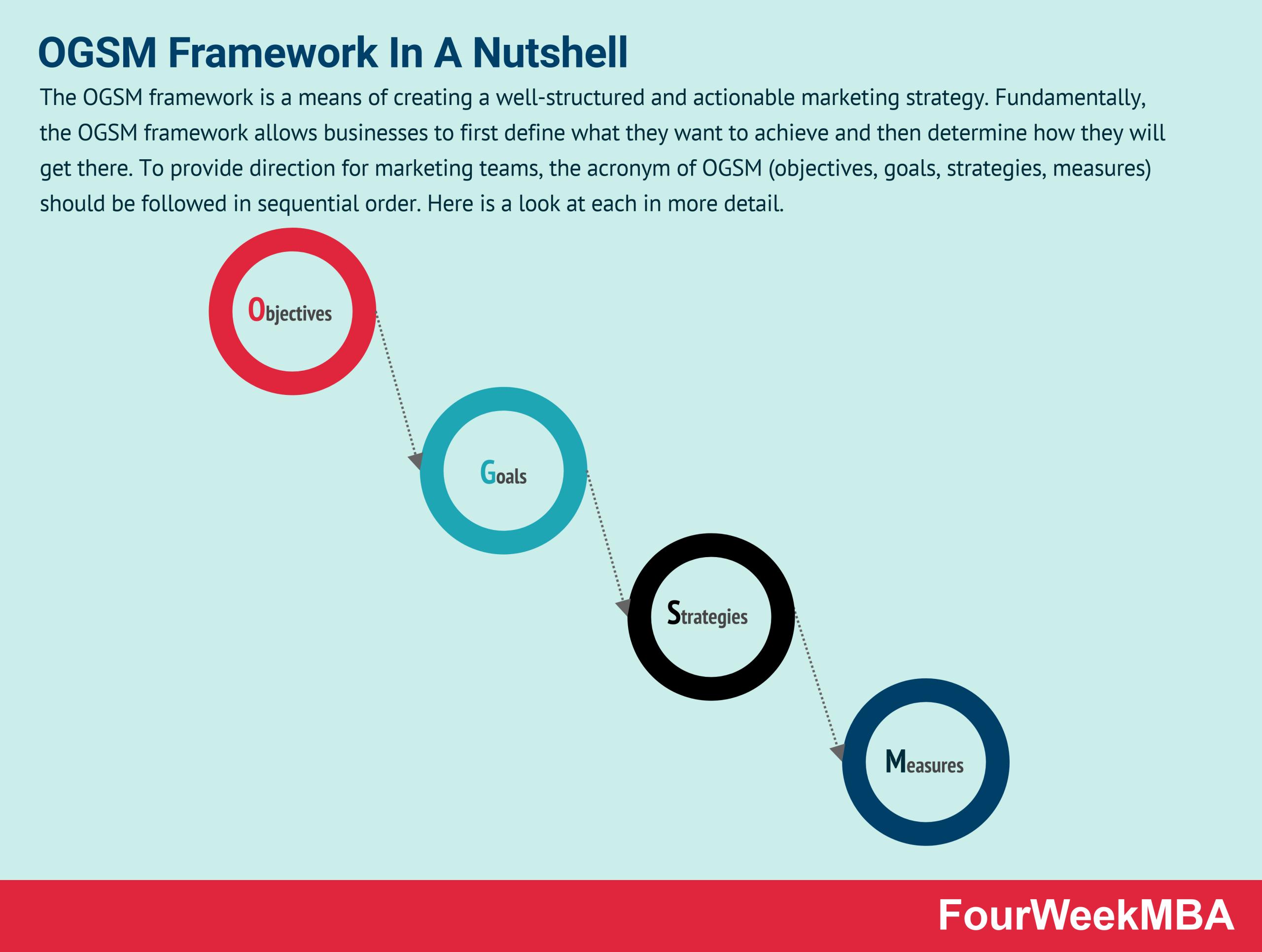 ogsm-framework