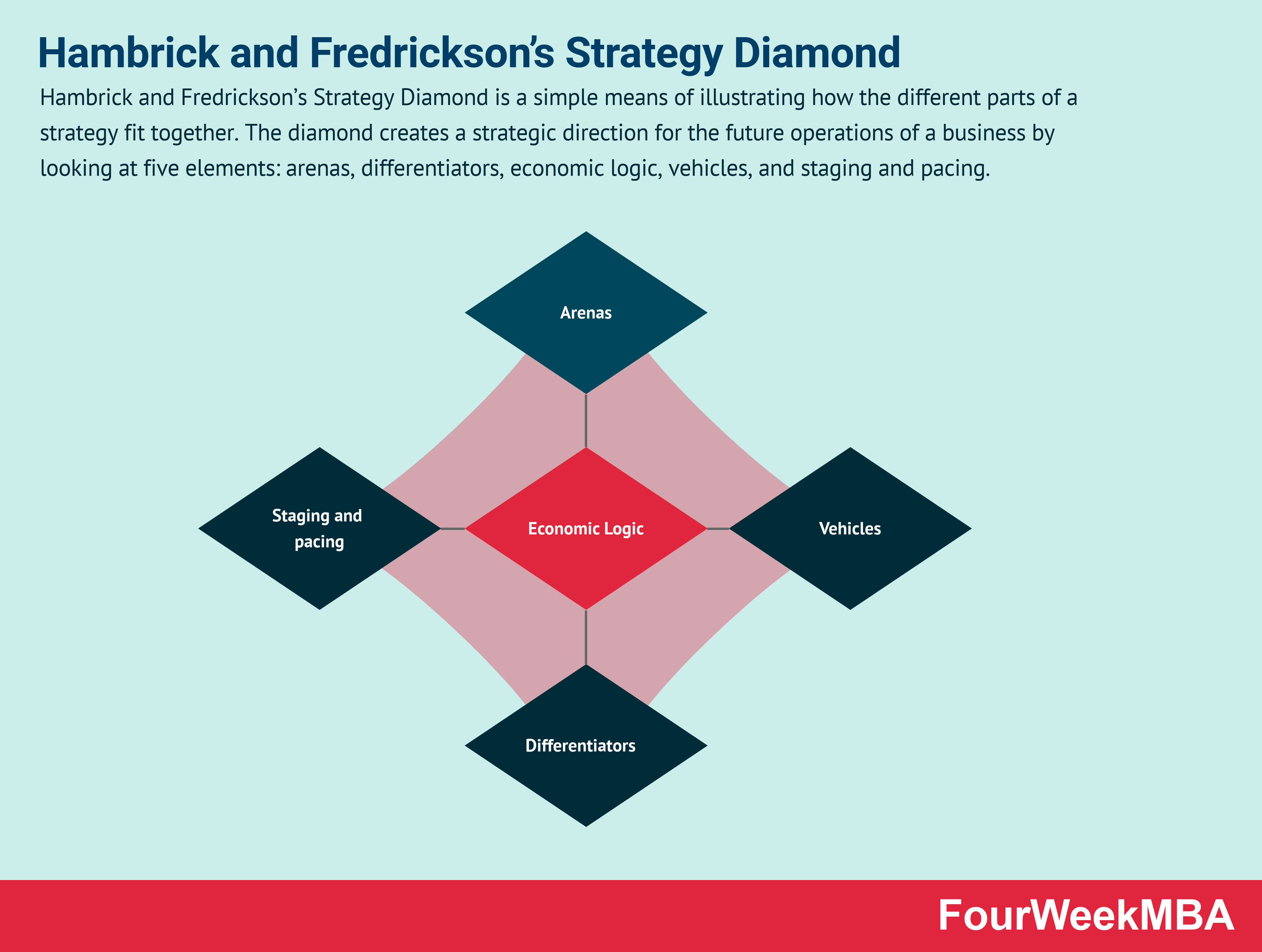 strategy-diamond