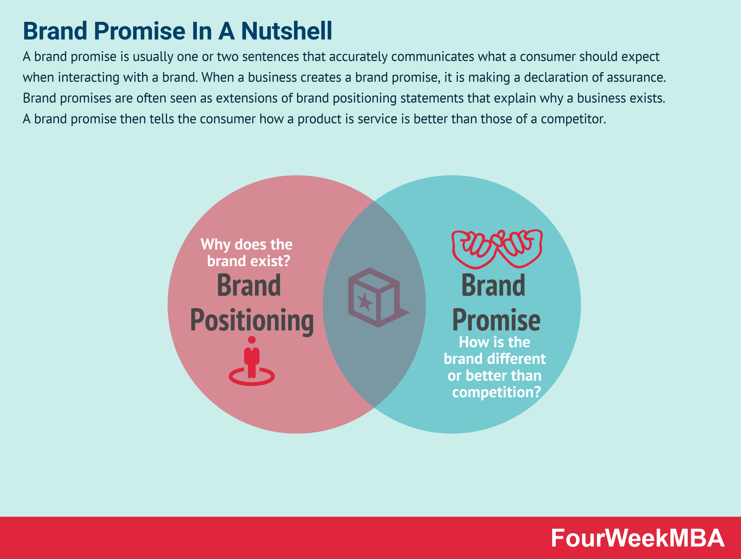 Brand Promise And Why It Matters In Business