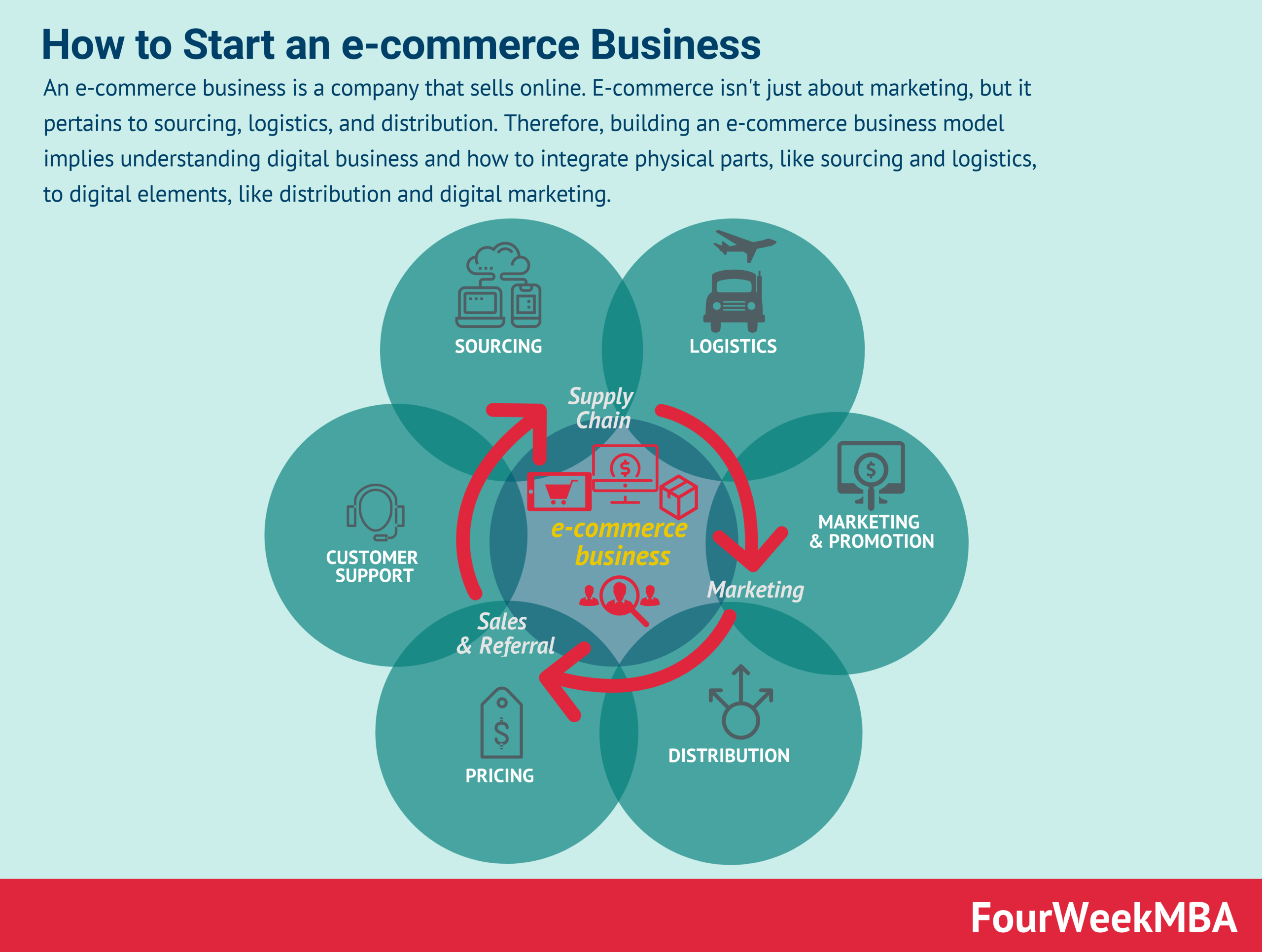 how-to-start-an-e-commerce-business