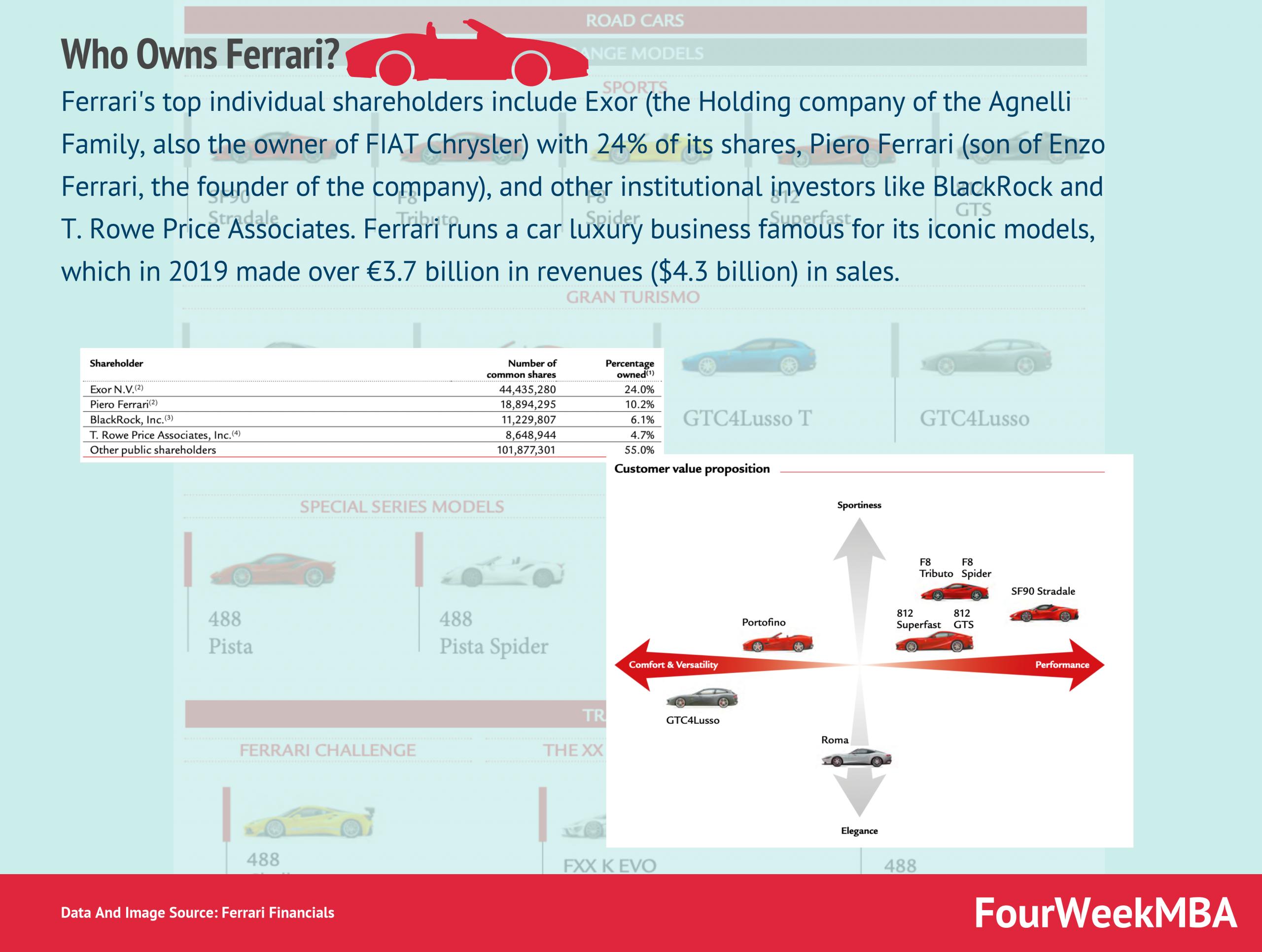 Who Owns Ferrari Fourweekmba