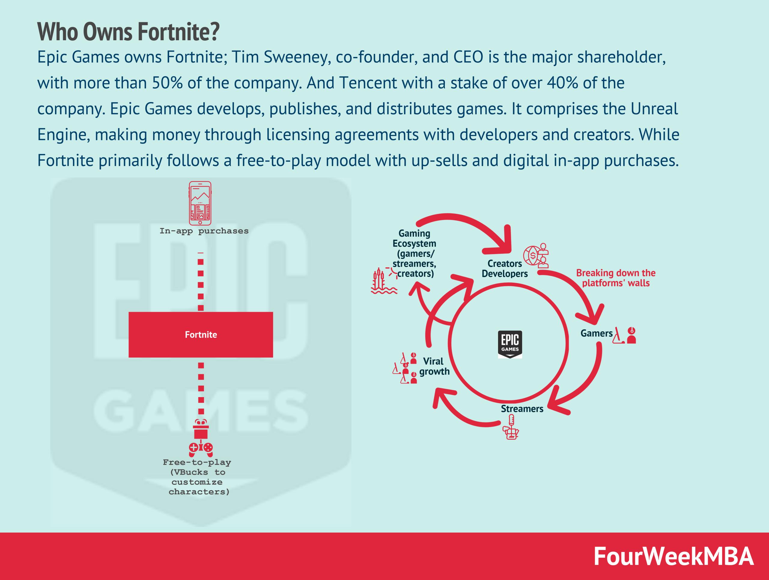 who-owns-fortnite
