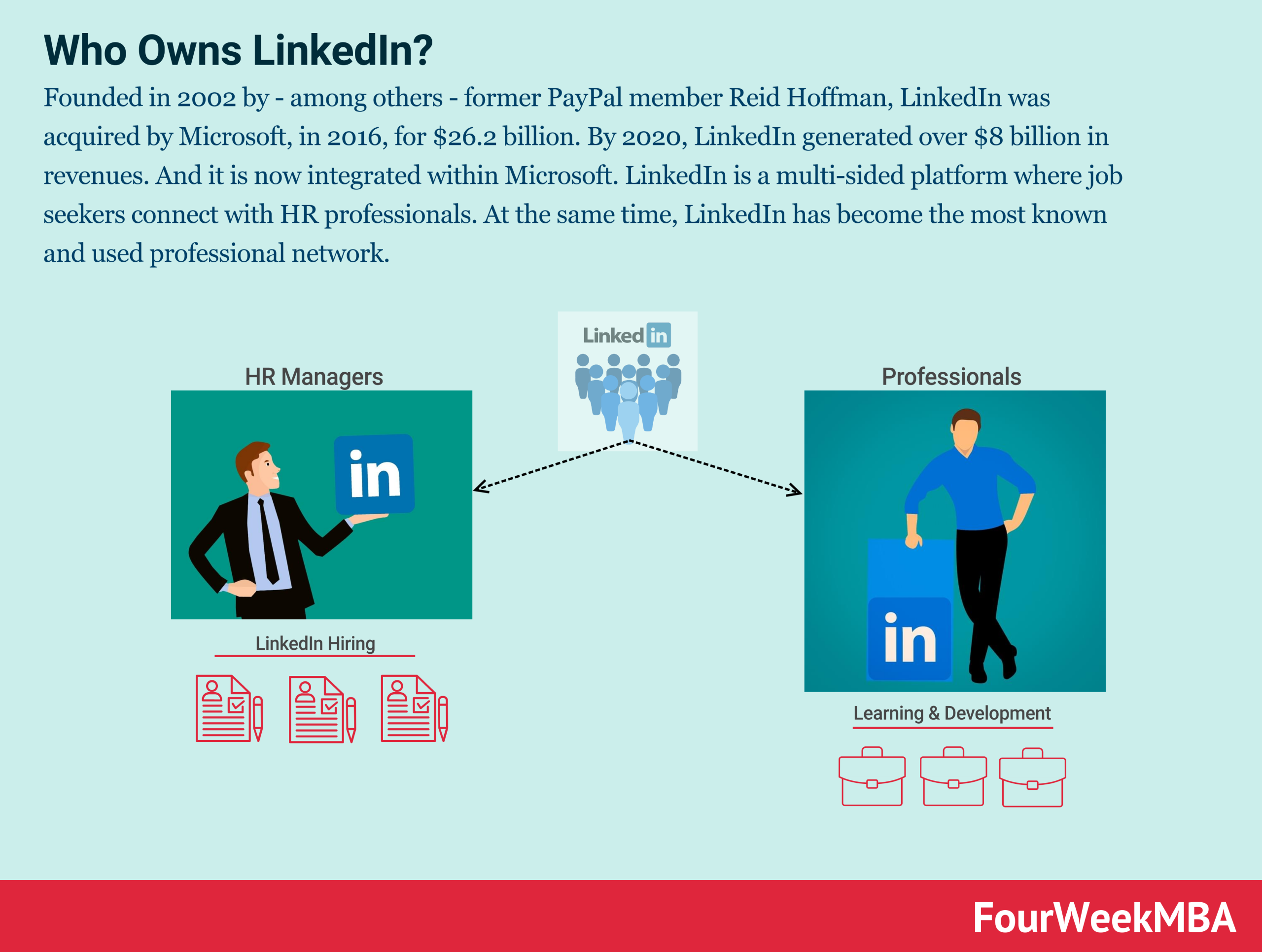 who-owns-linkedin