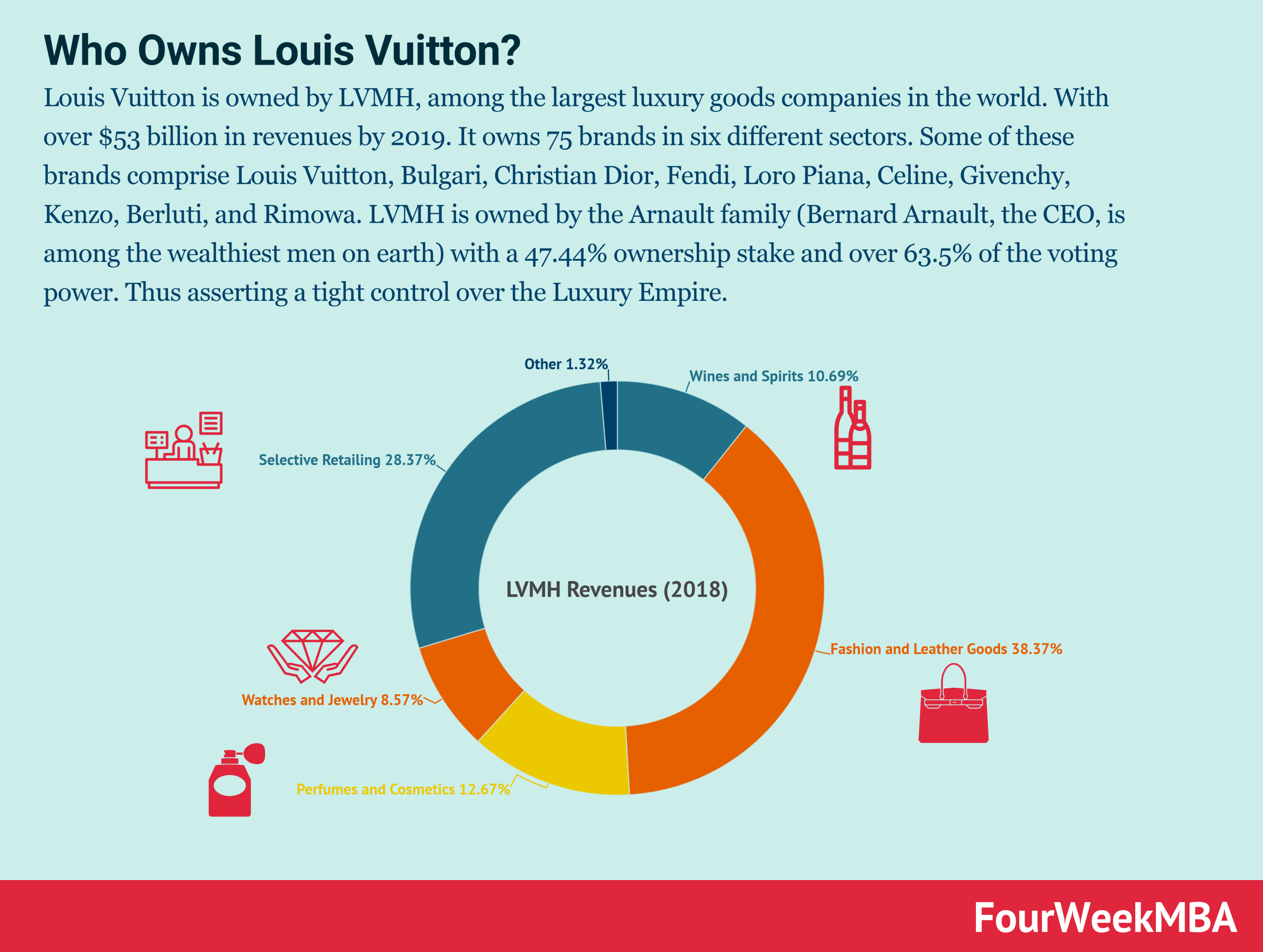 who-owns-louis-vuitton