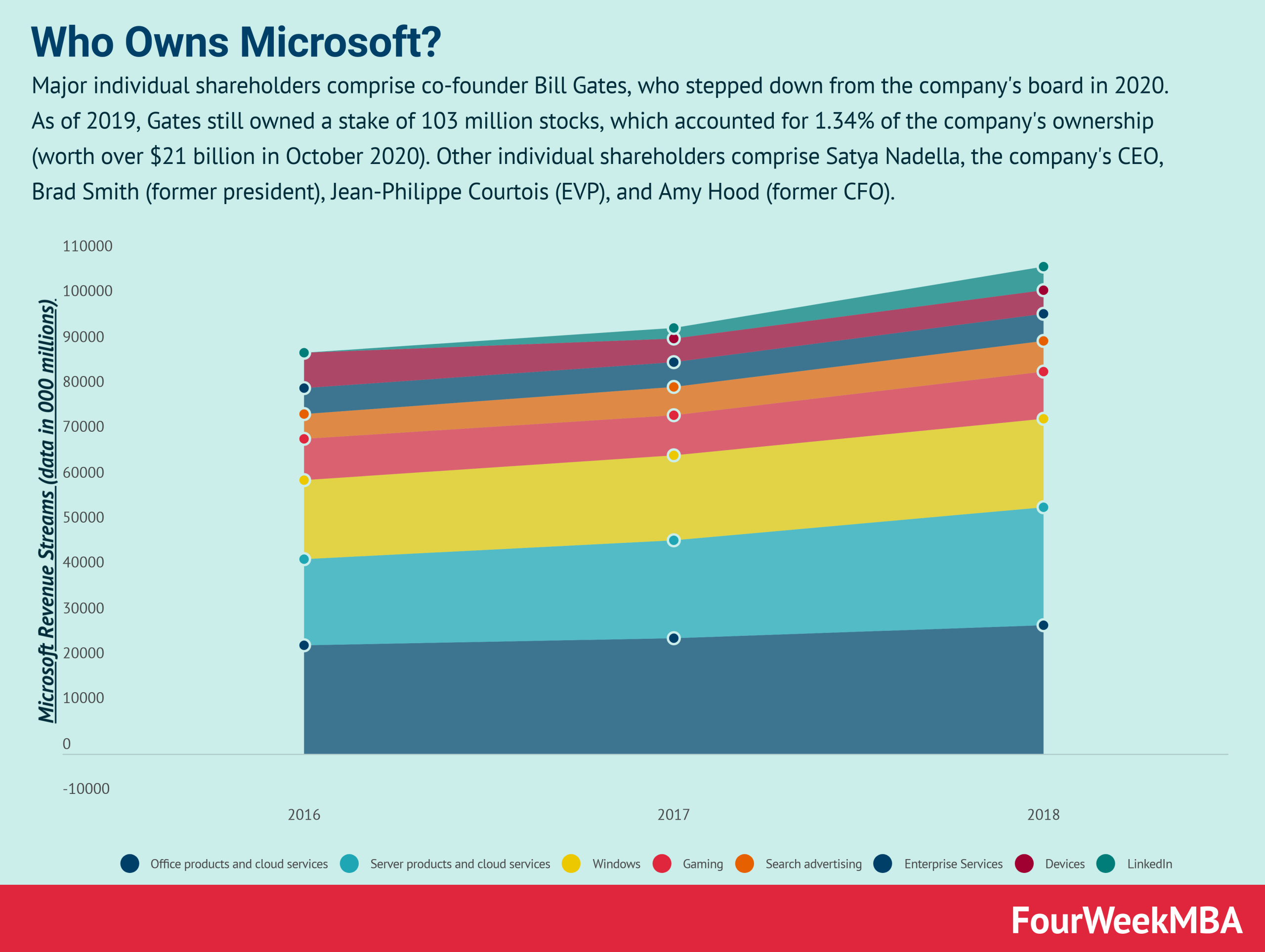 who-owns-microsoft