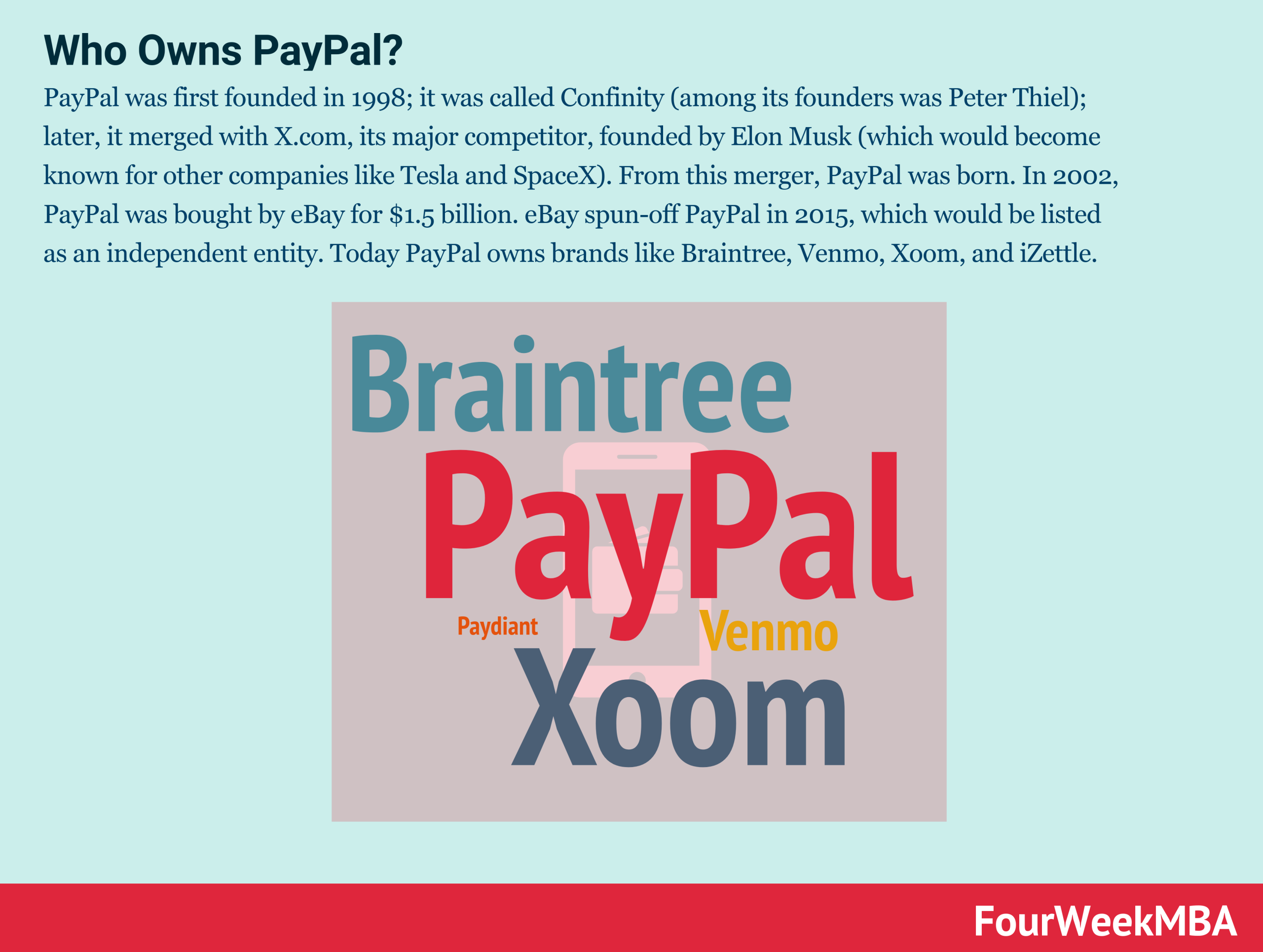 who-owns-paypal