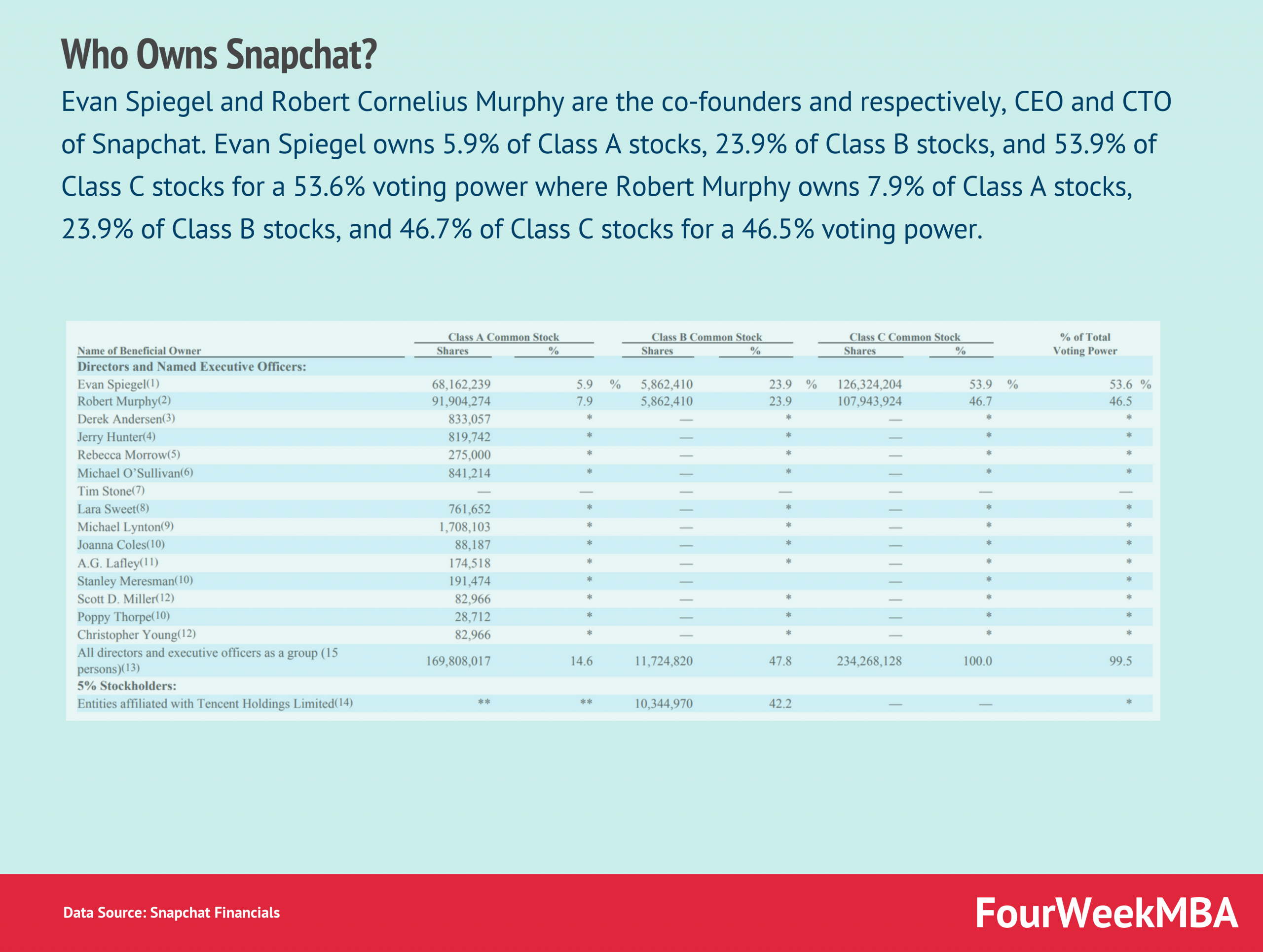 Who Owns Snapchat?