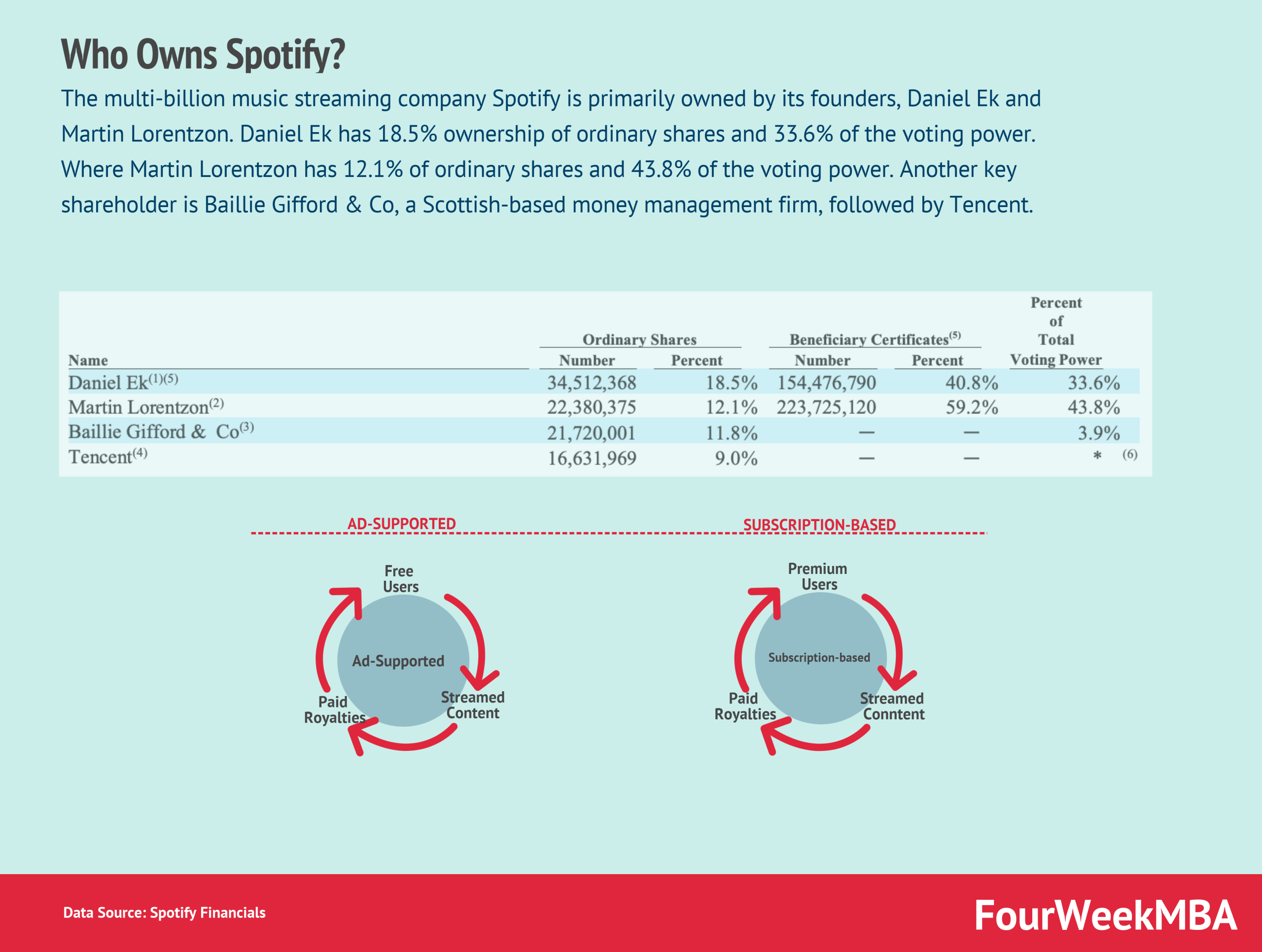 Who Owns Spotify?