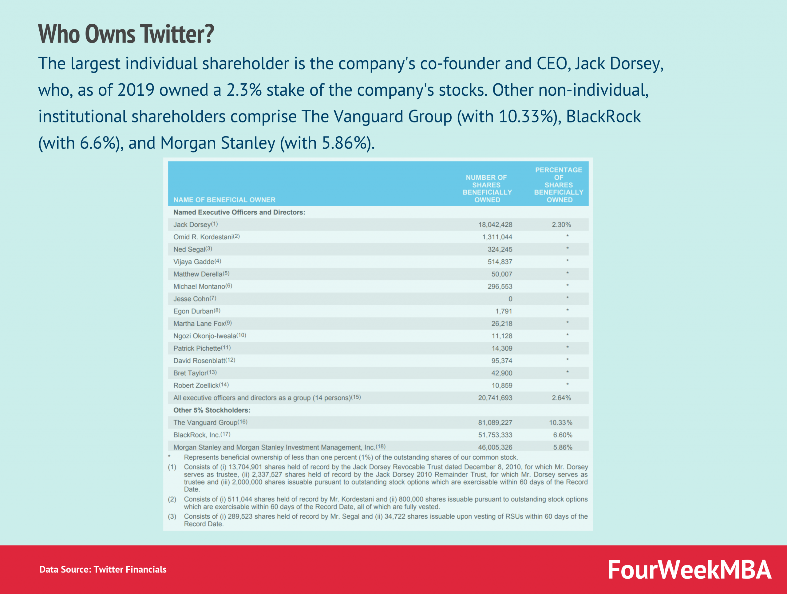 Who Owns Twitter?
