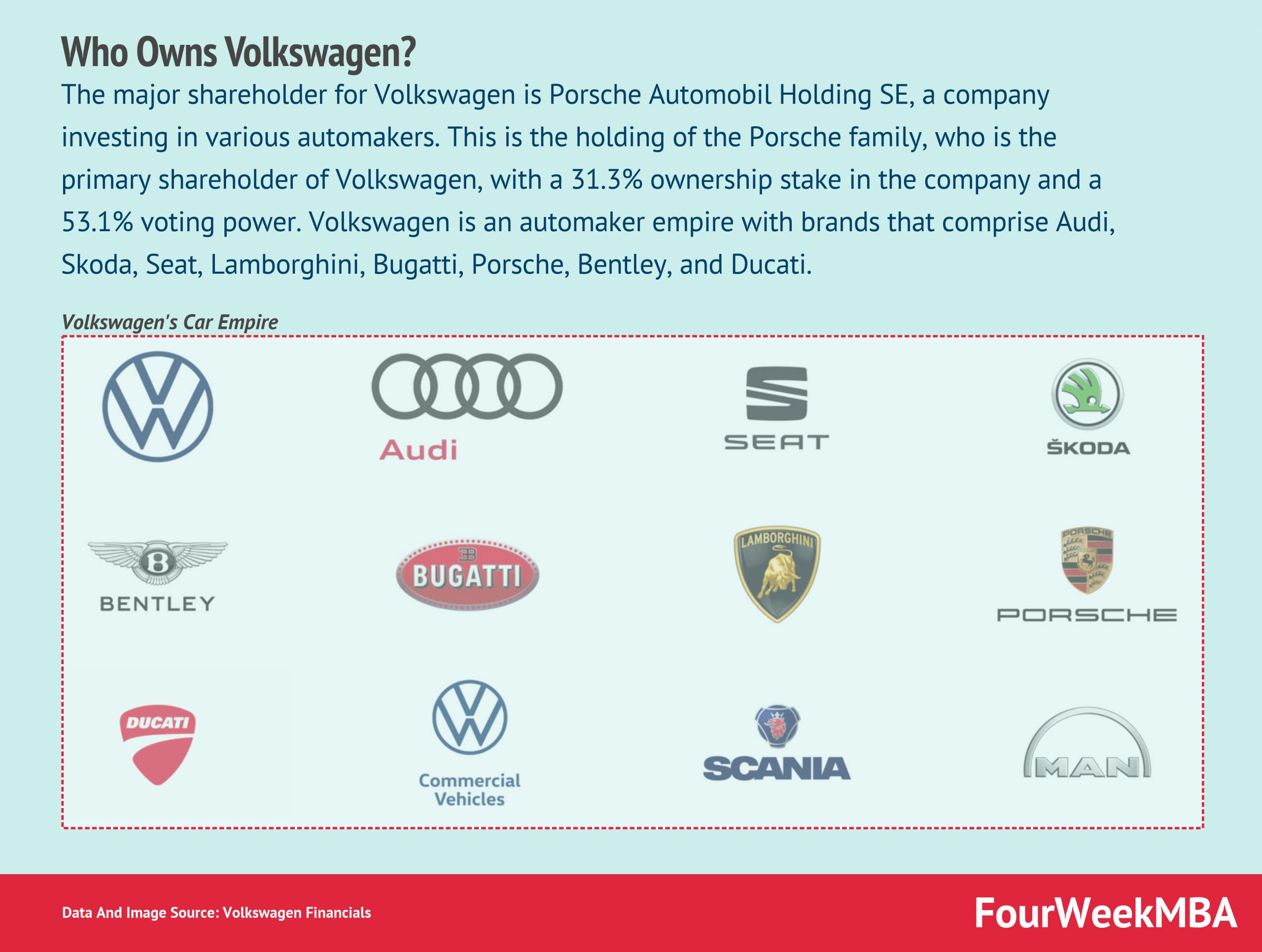 who-owns-volkswagen