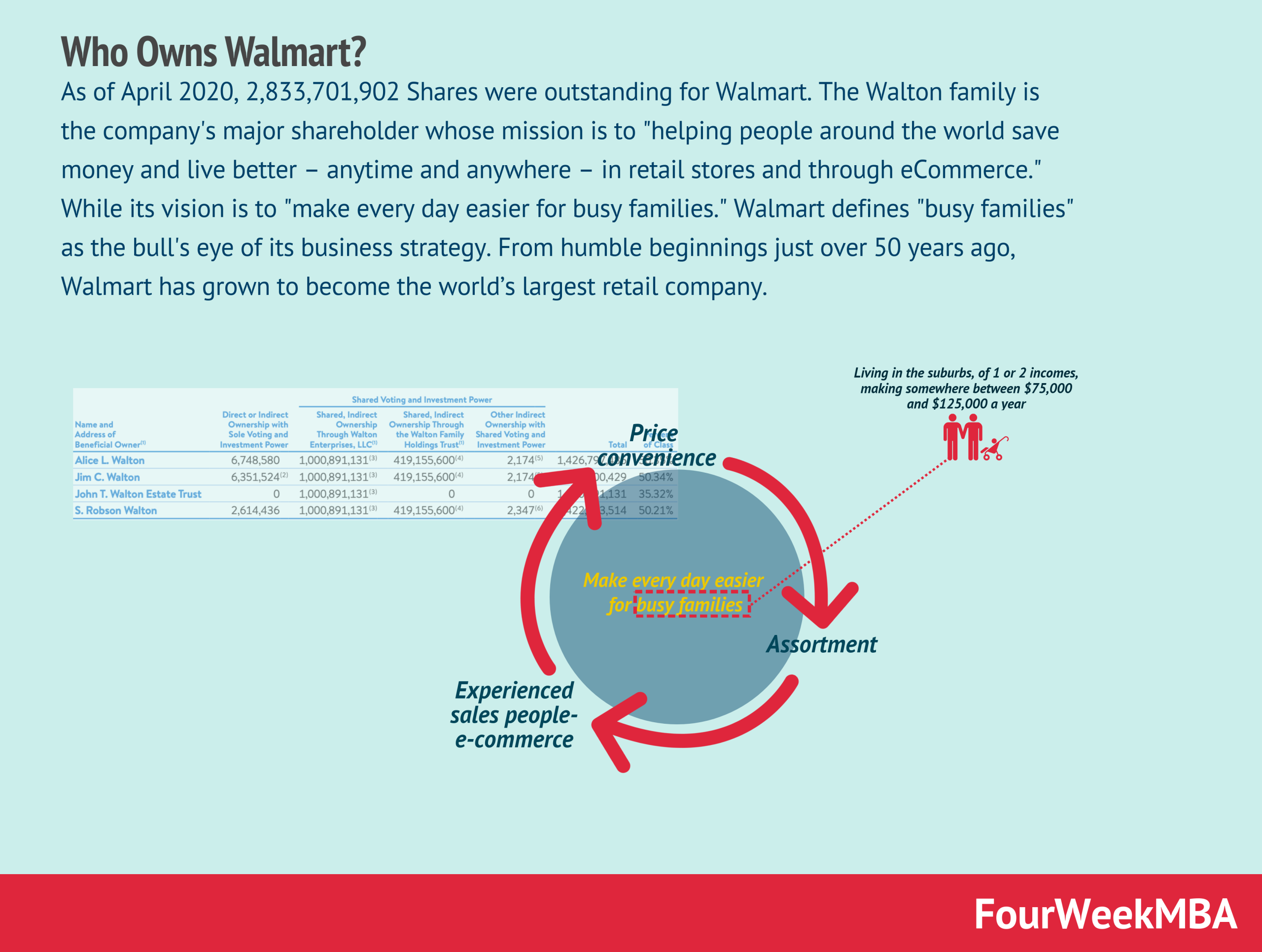who-owns-walmart