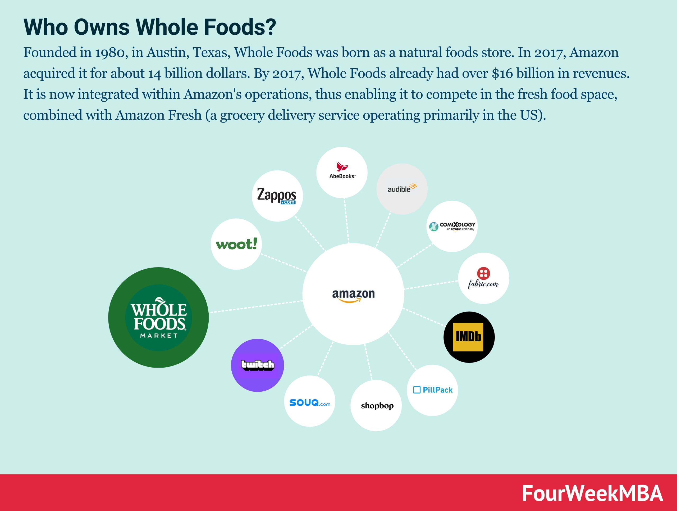 who-owns-whole-foods