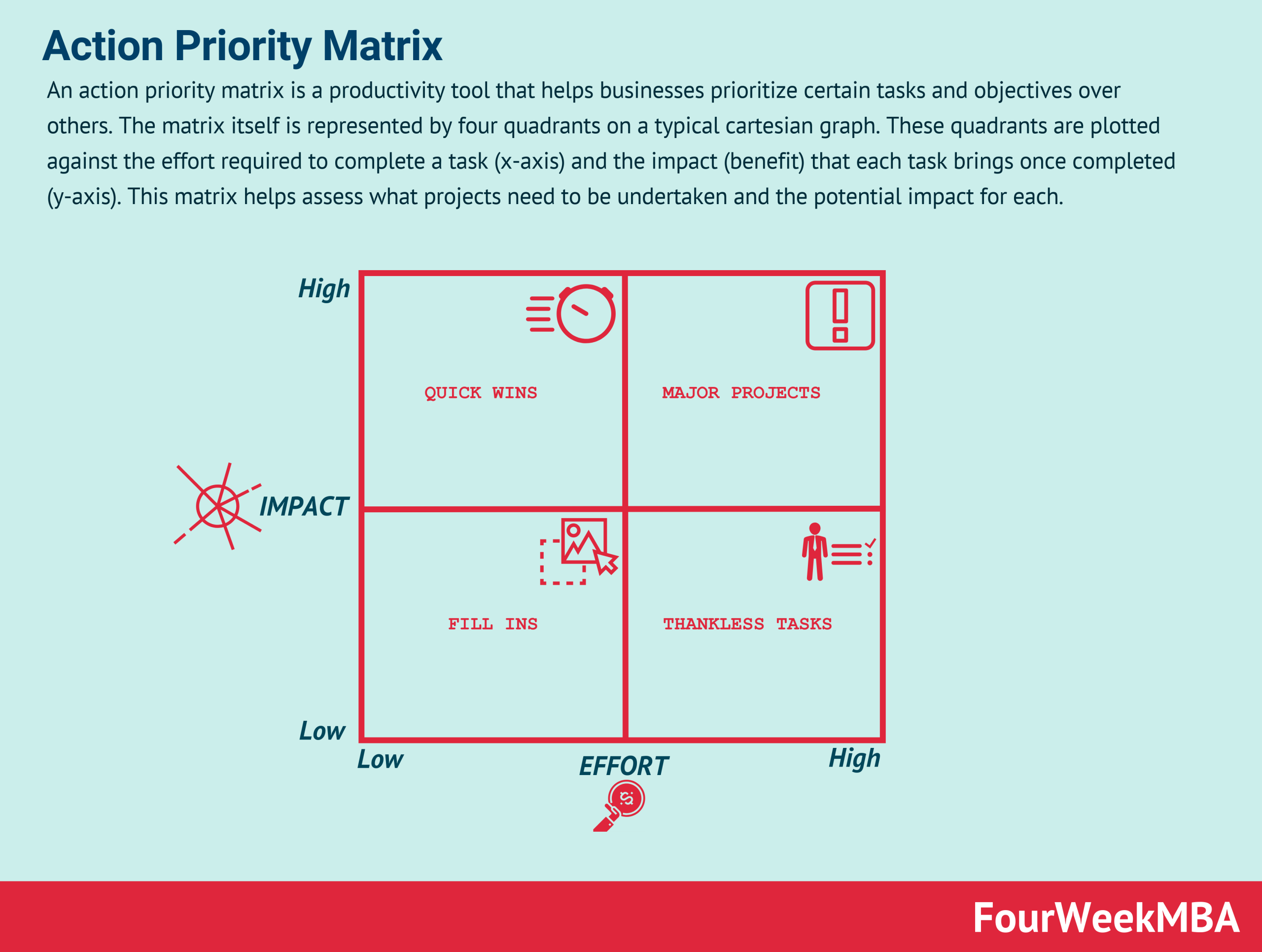 action-priority-matrix