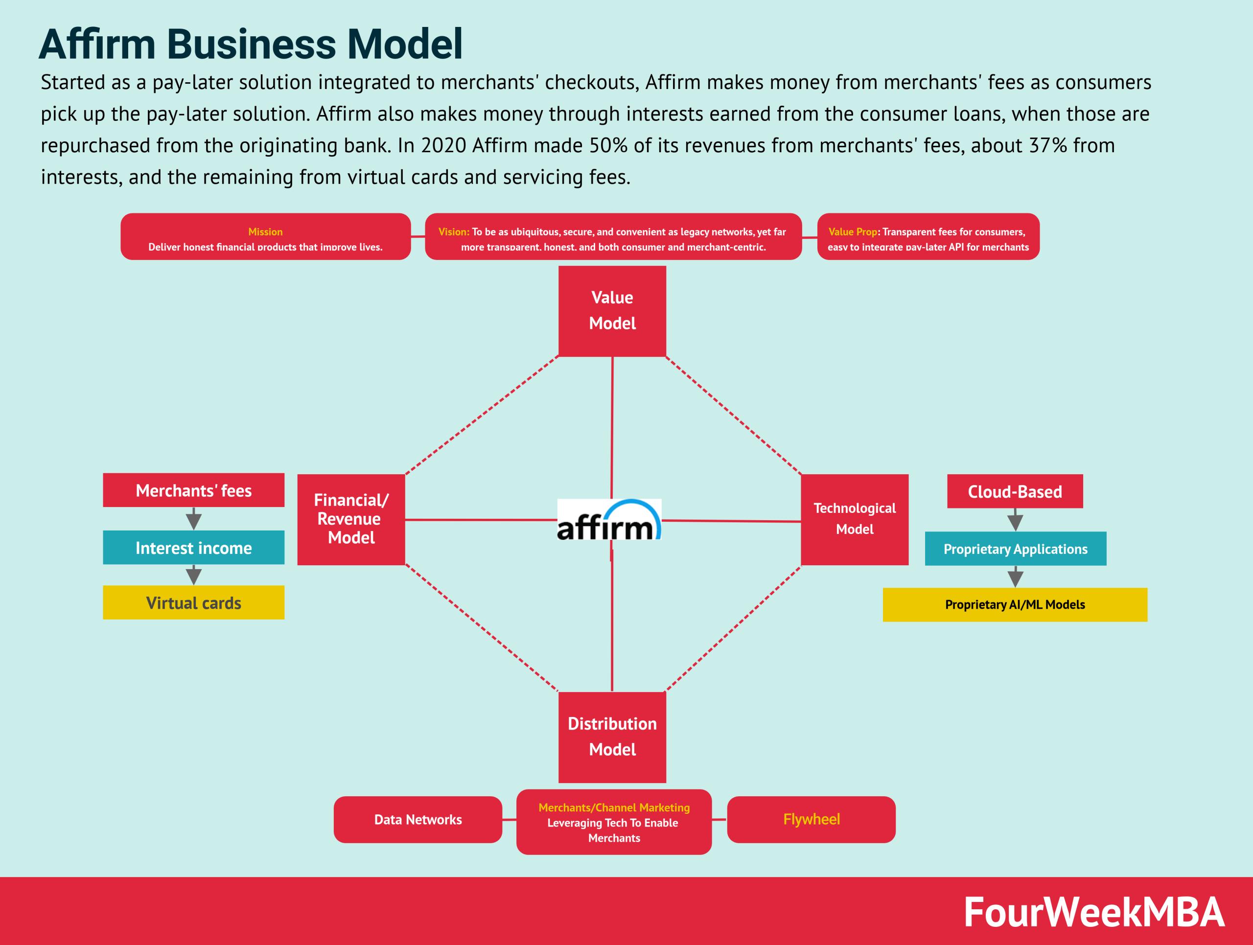 affirm-business-model