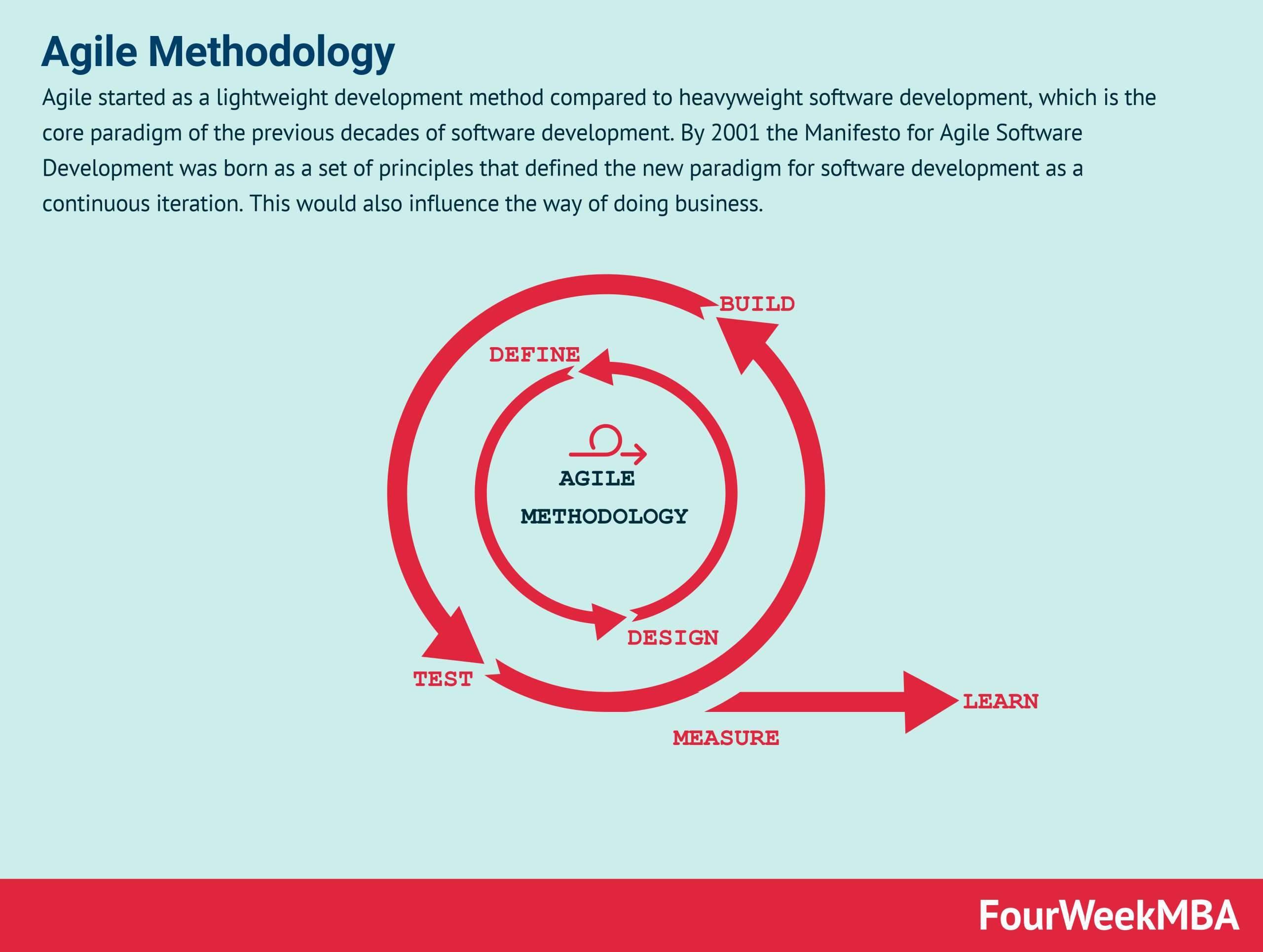 Agile Methodology In A Nutshell