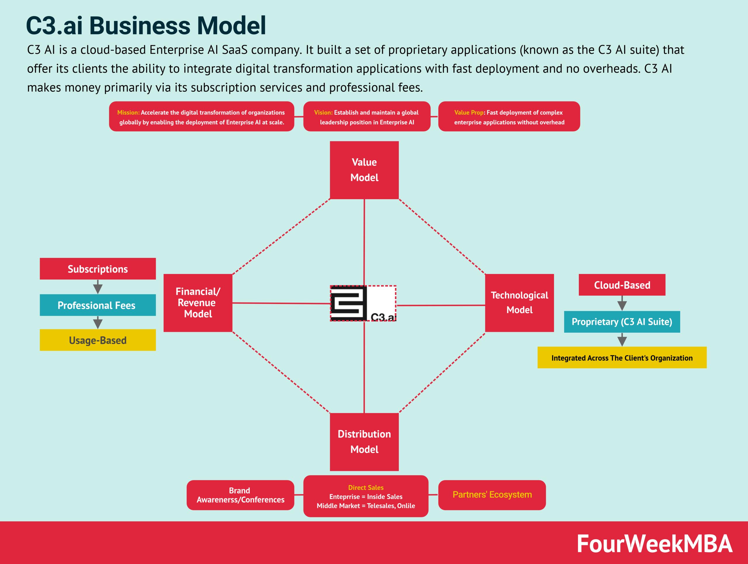 c3ai-business-model