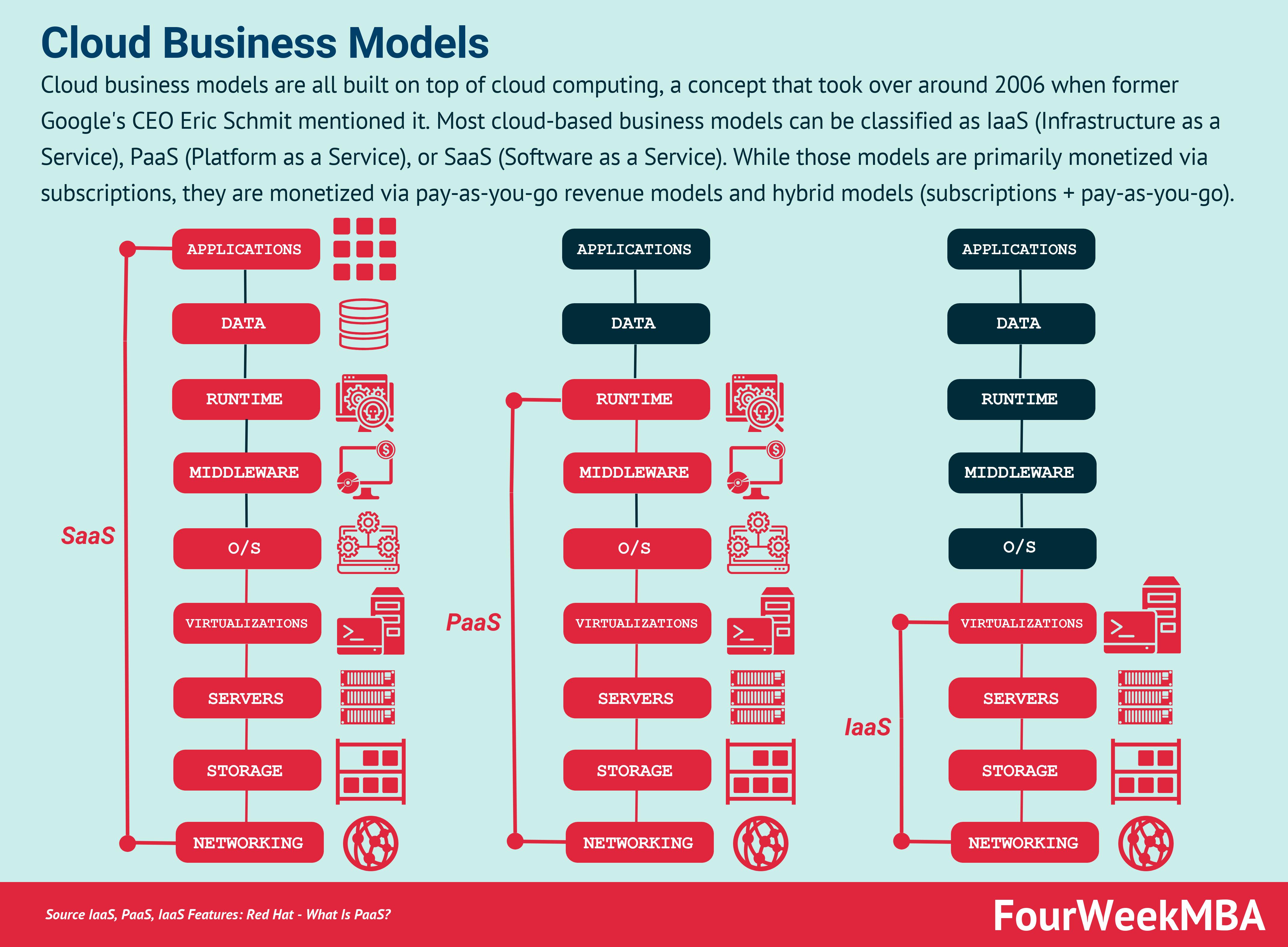 cloud-business-models