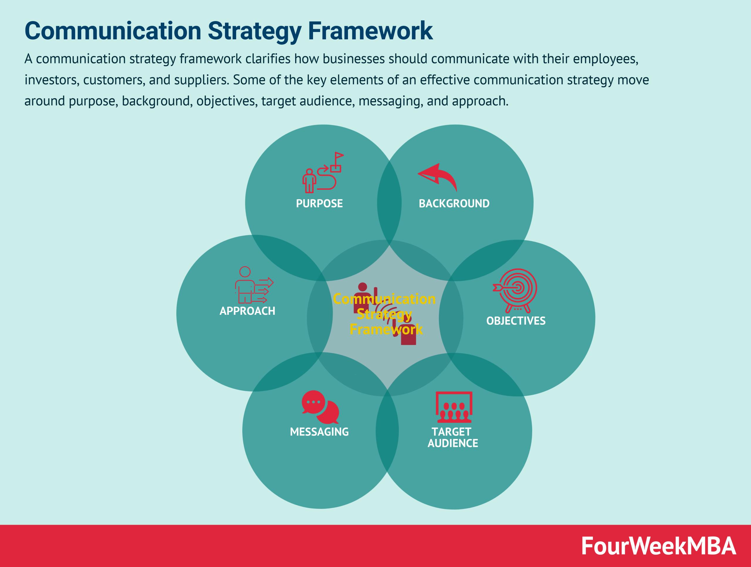 communication-strategy-framework