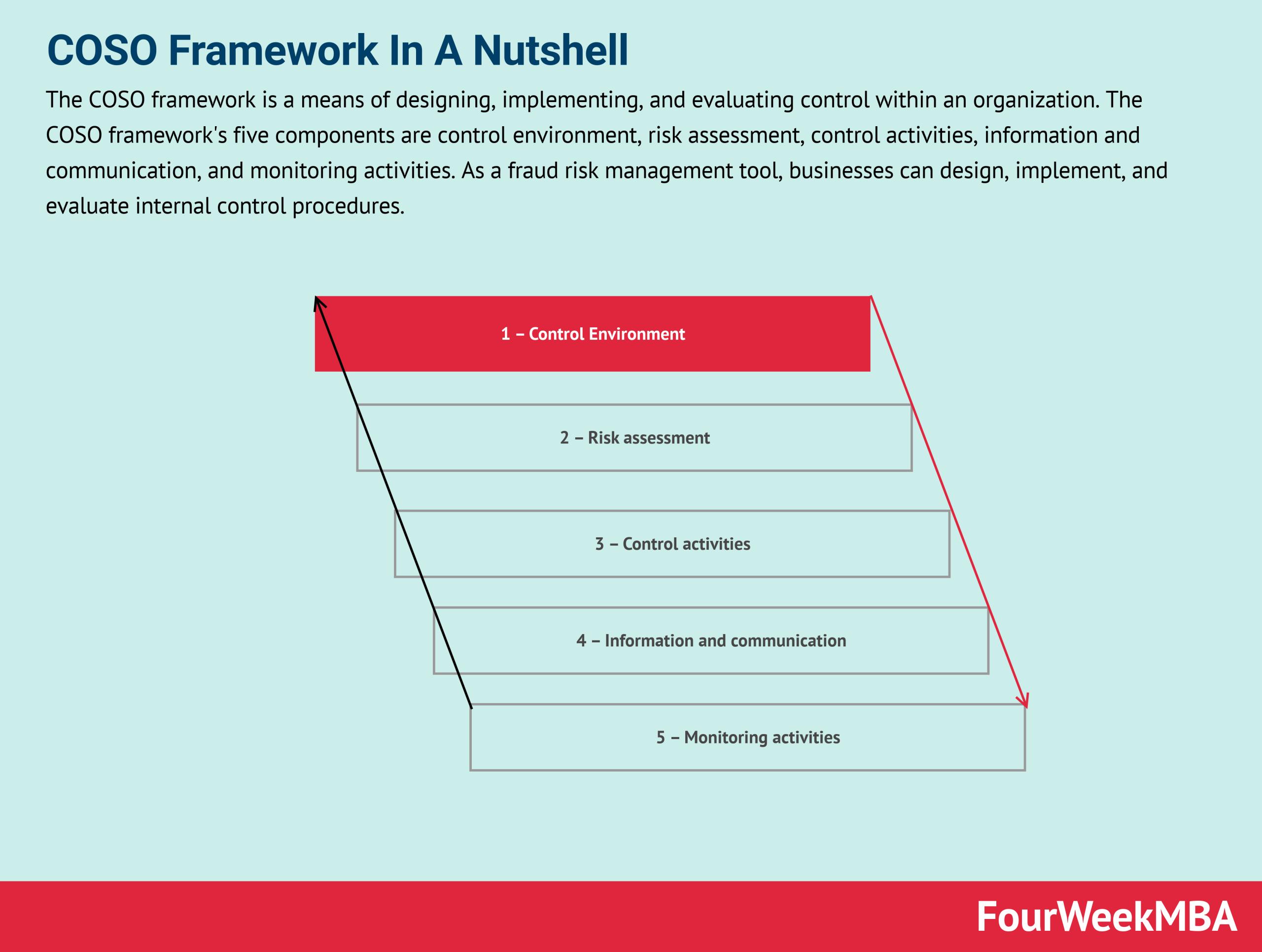coso-framework