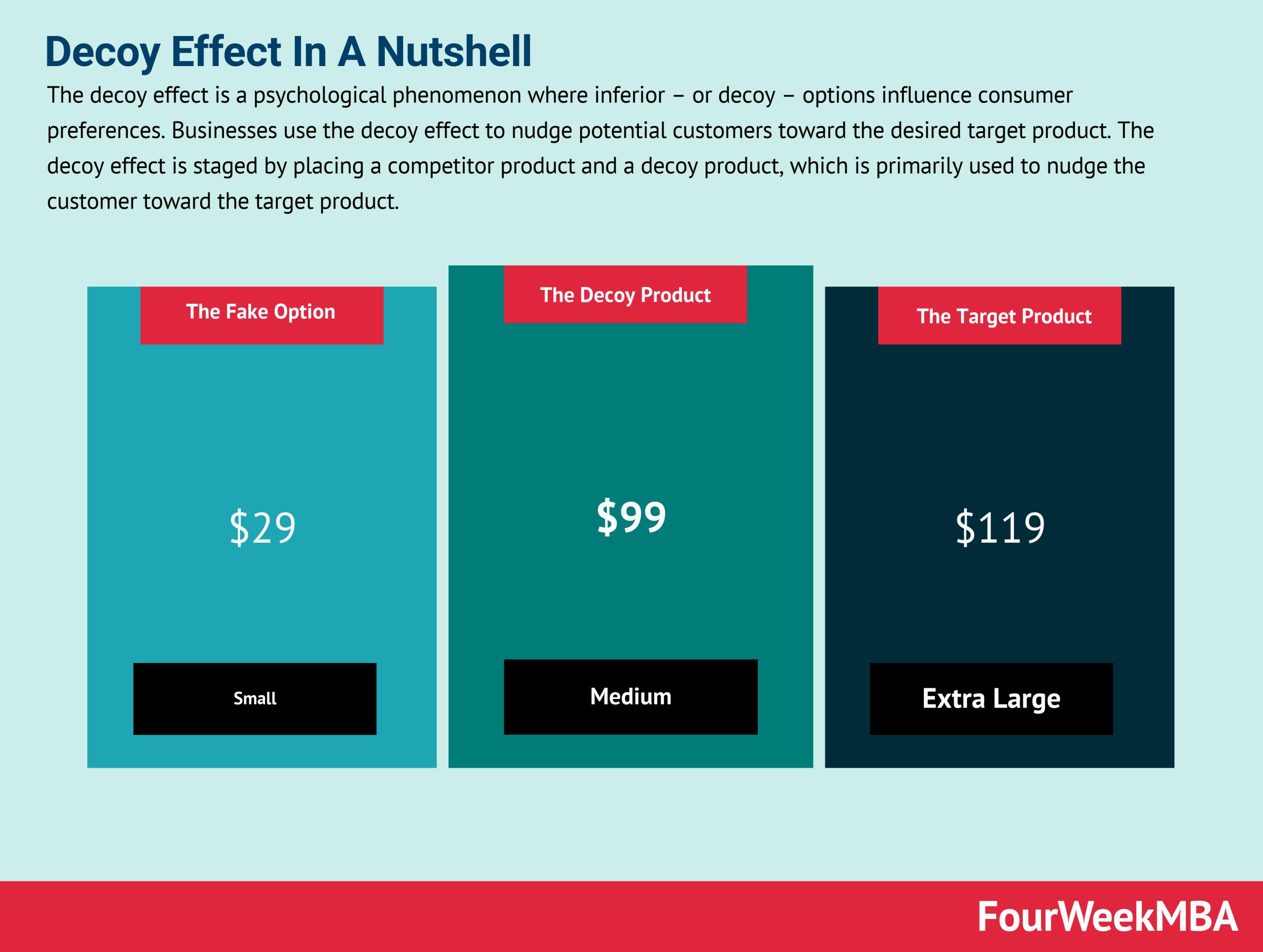 Decoy Effect In A Nutshell