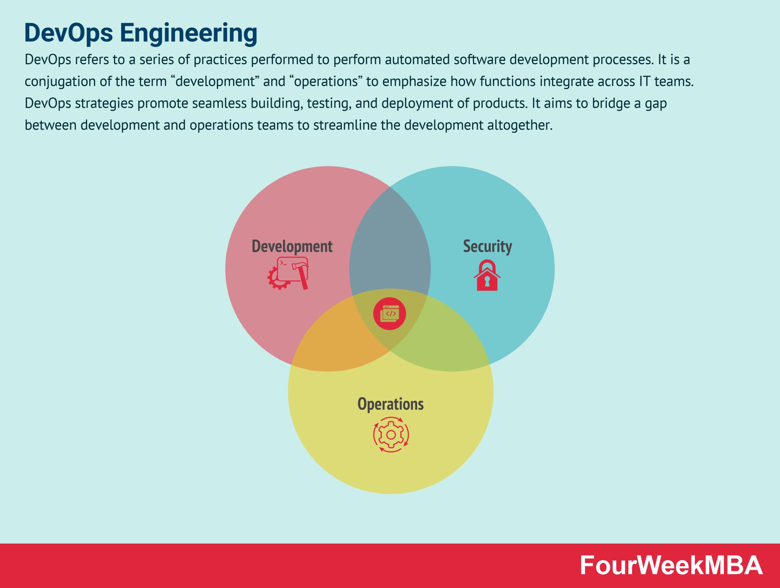 devops-engineering